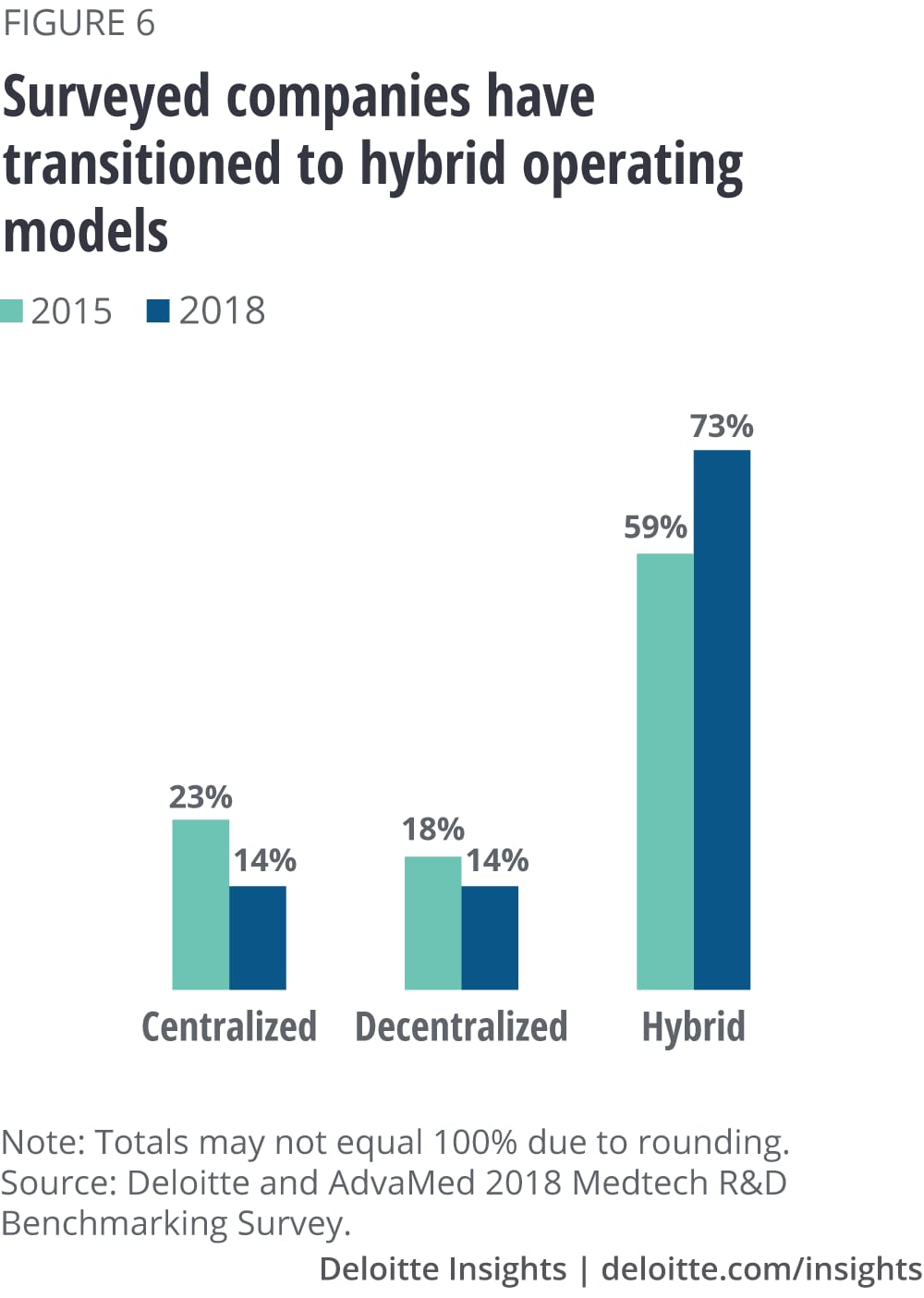 The companies surveyed have transitioned to hybrid operating models