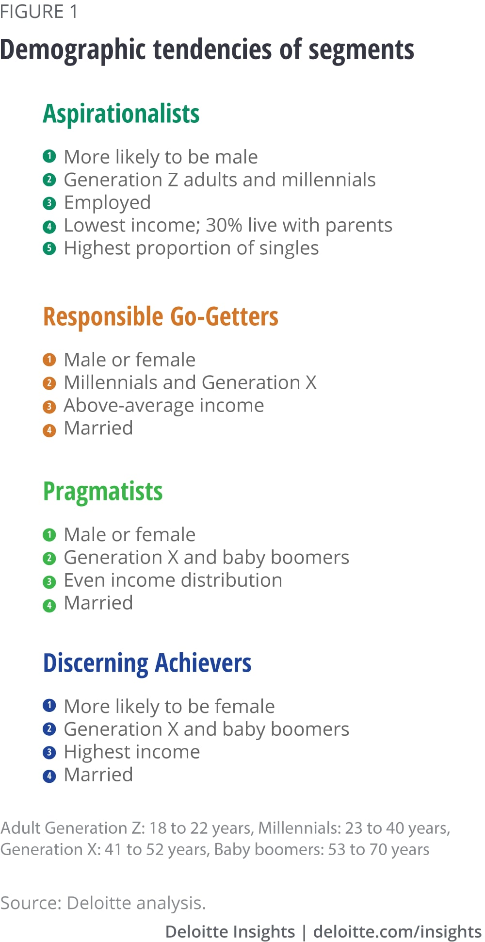 Demographic tendencies of segments