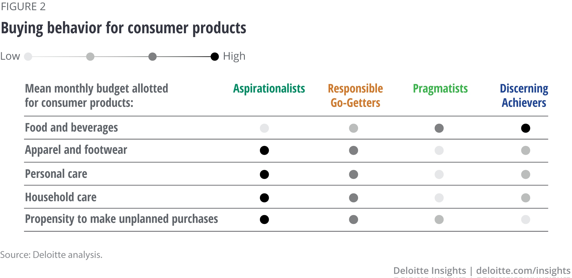 Buying behavior for consumer products