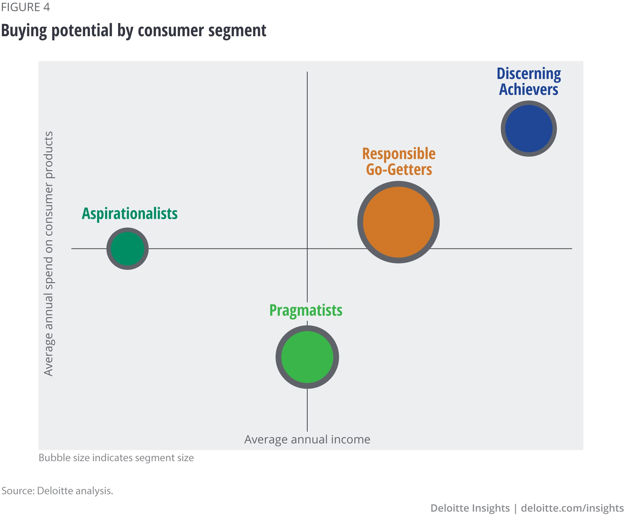 Buying potential by consumer segment