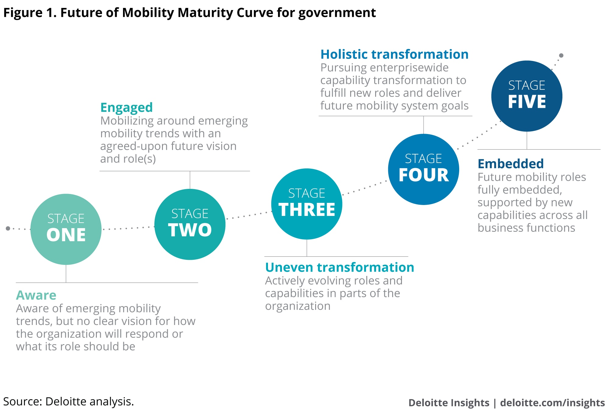 Future of Mobility Maturity Curve for Government