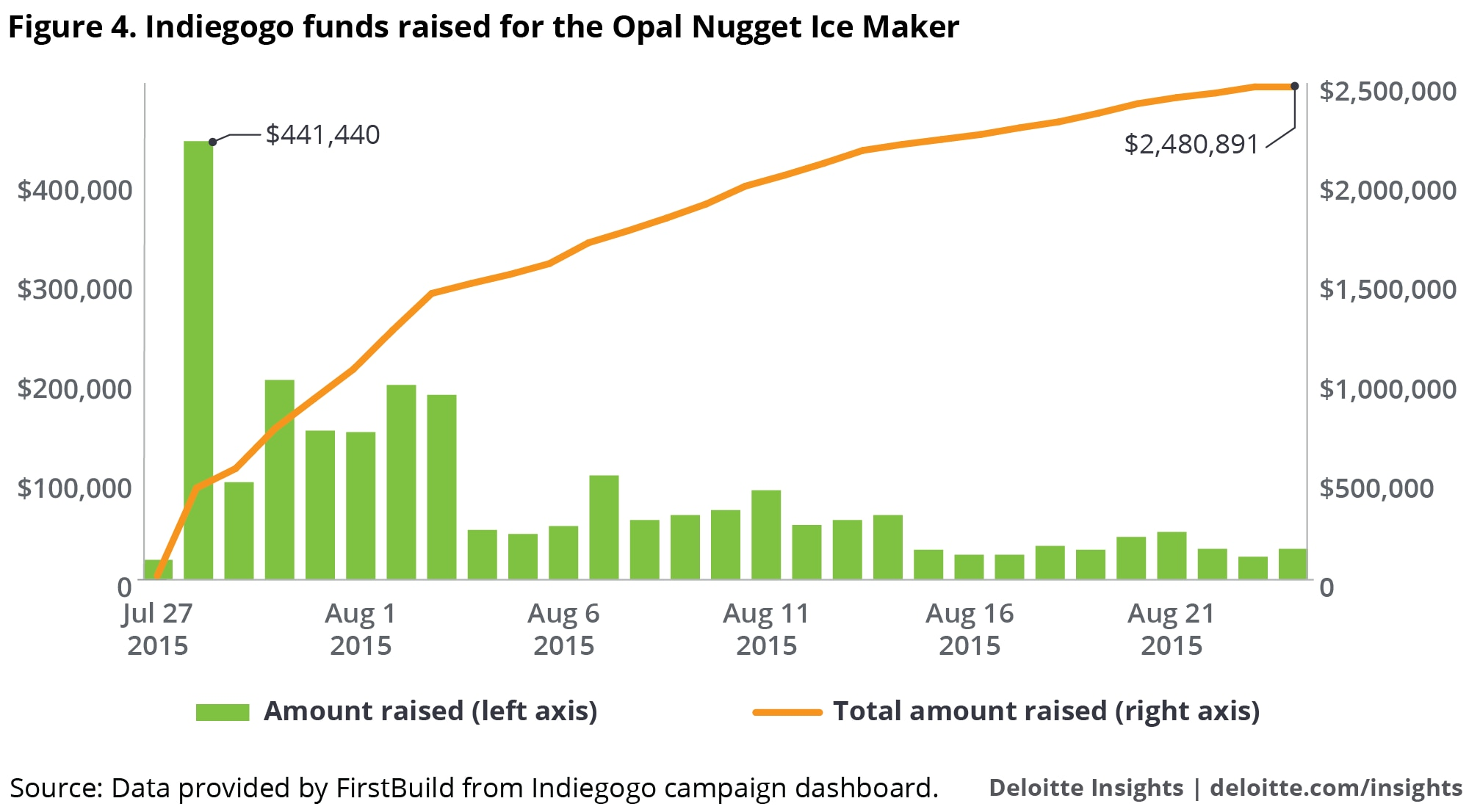 Figure 4. Indiegogo funds raised for the Opal Nugget Ice Maker
