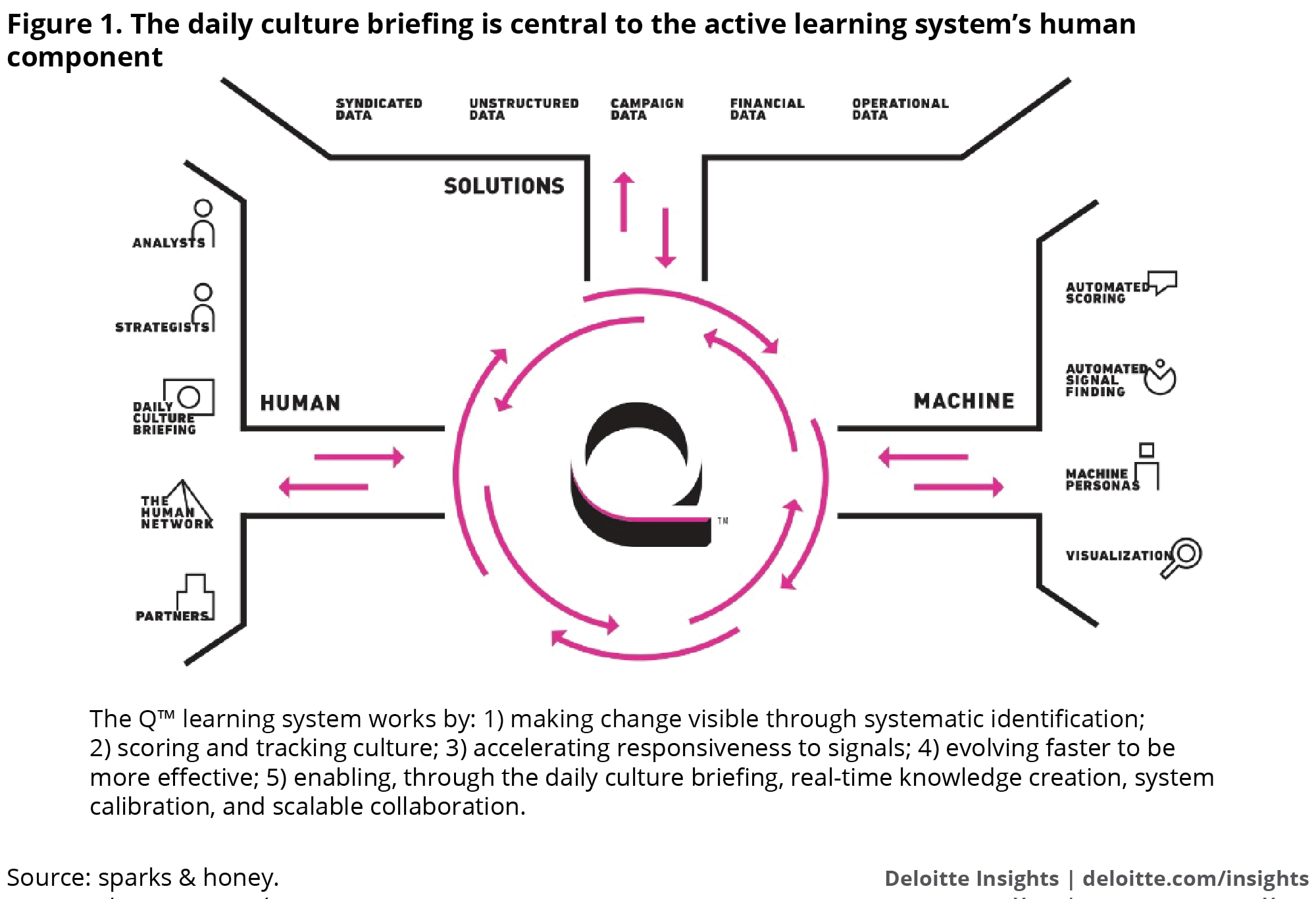 The daily culture briefing is central to the active learning system's human component