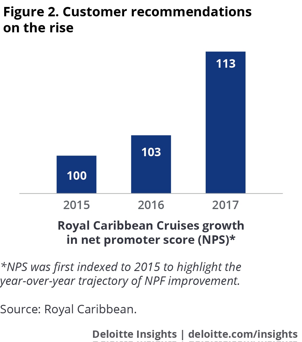 Royal Caribbean Cruises Business Practice Case Study | Deloitte Insights