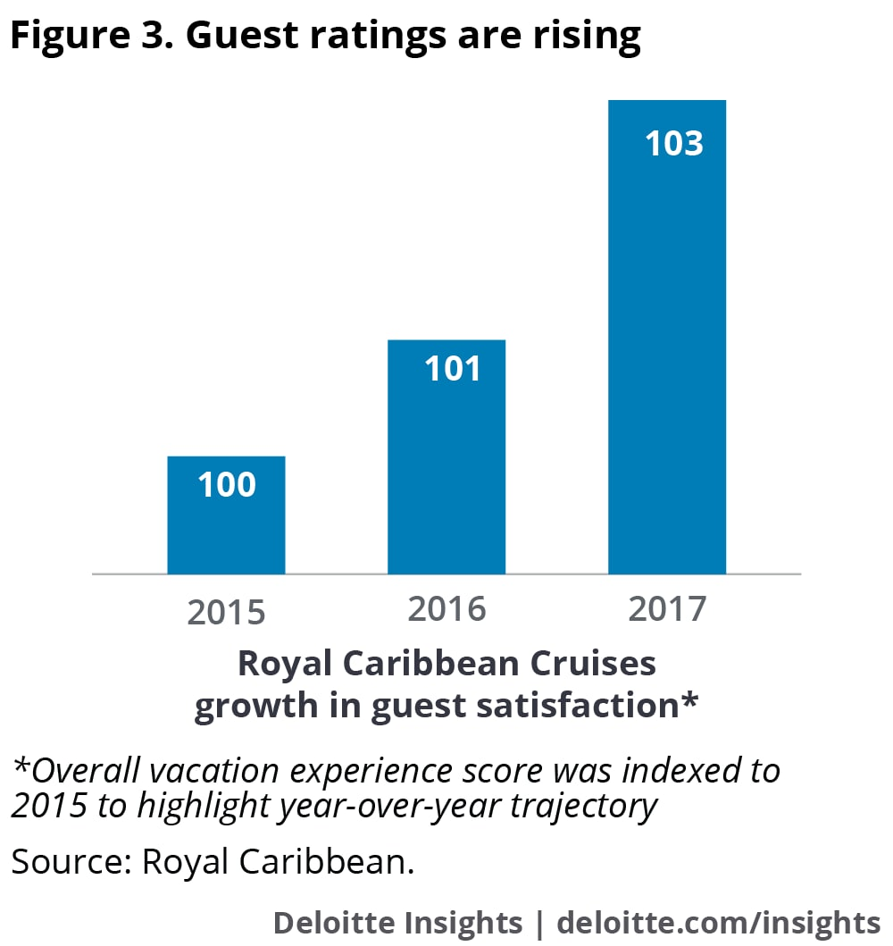Guest ratings are rising