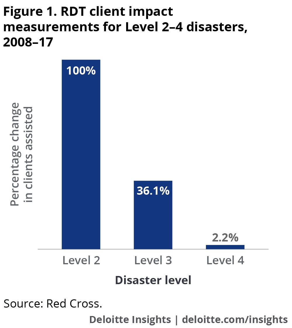 RDT client impact measurements for Level 2–4 disasters, 2008–17