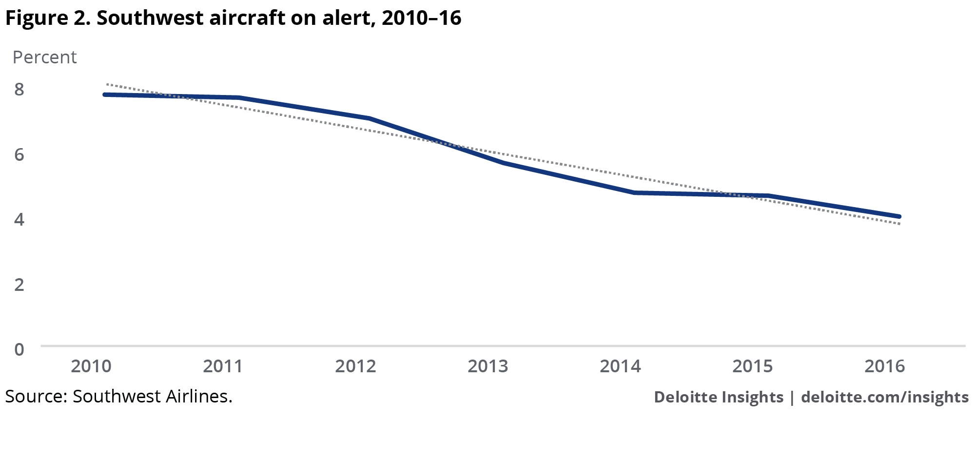 Southwest aircraft on alert, 2010-16
