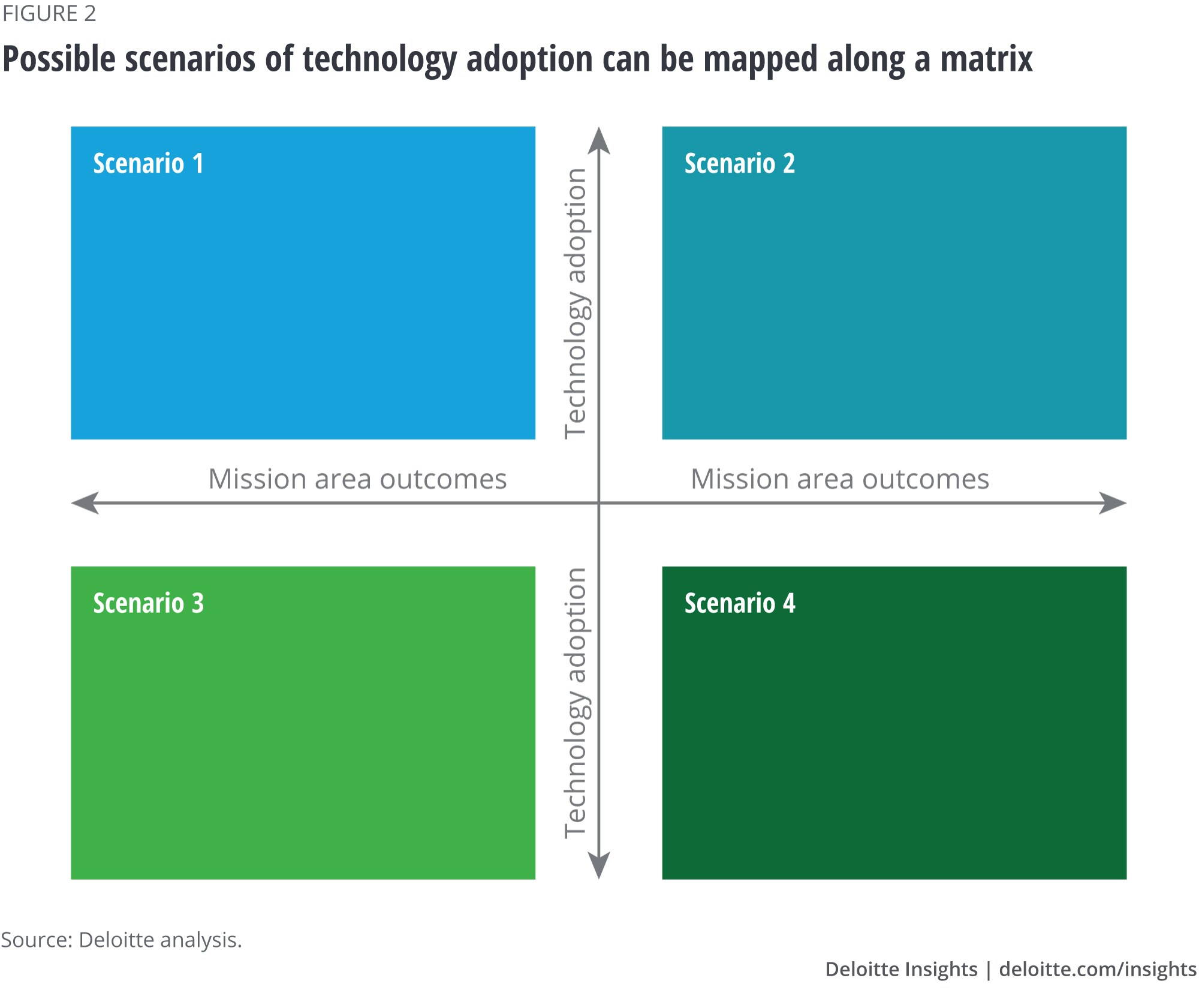Possible scenarios of technology adoption can be mapped along a matrix