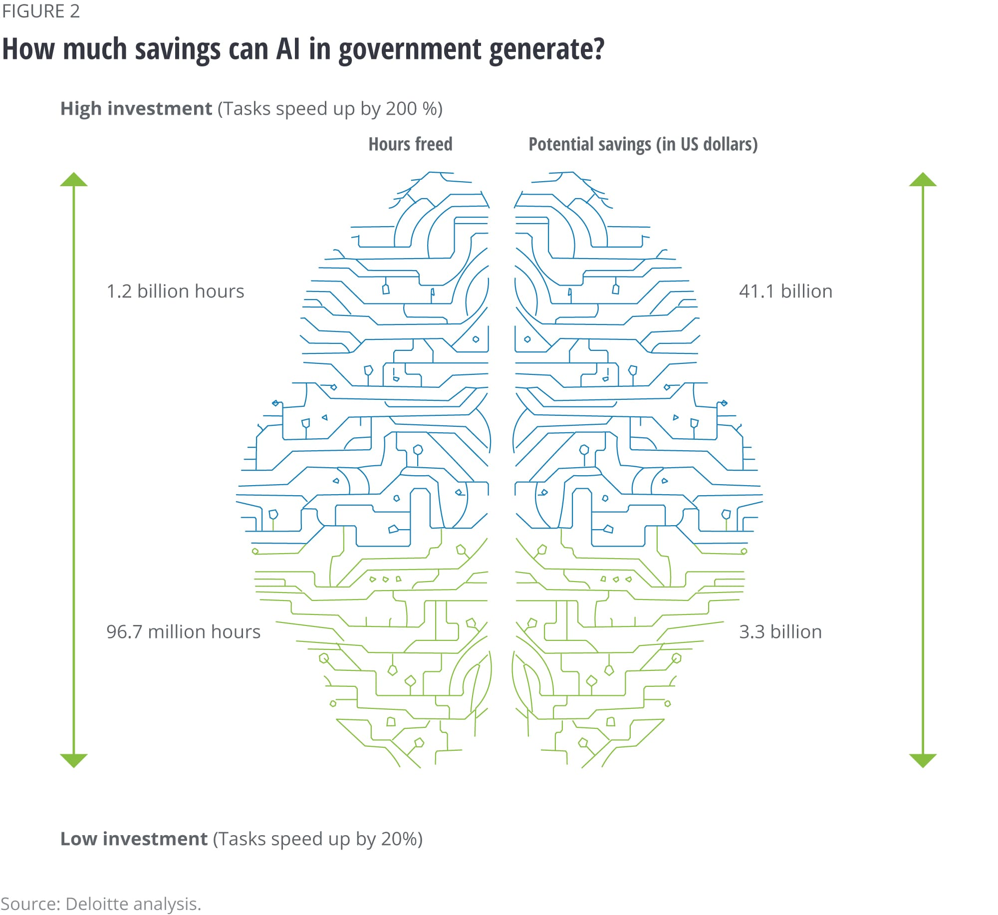How much savings can AI in government generate?