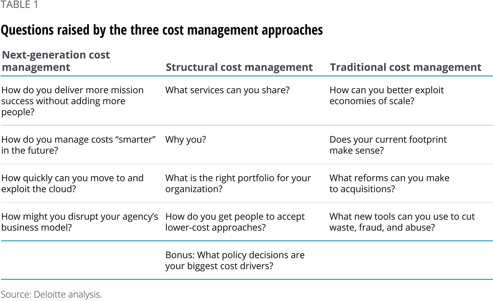 Questions raised by the three cost management approaches