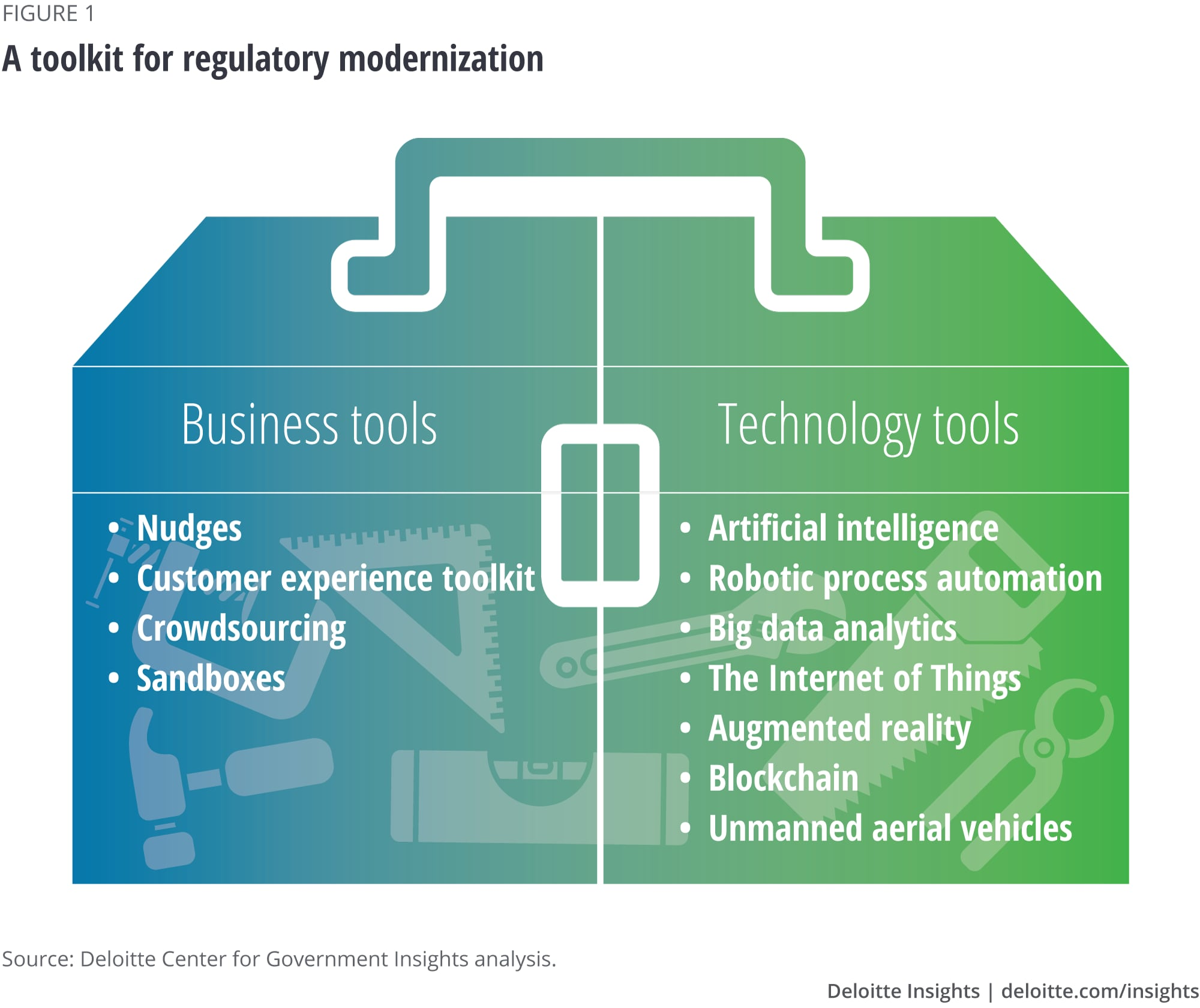 A toolkit for regulatory modernization