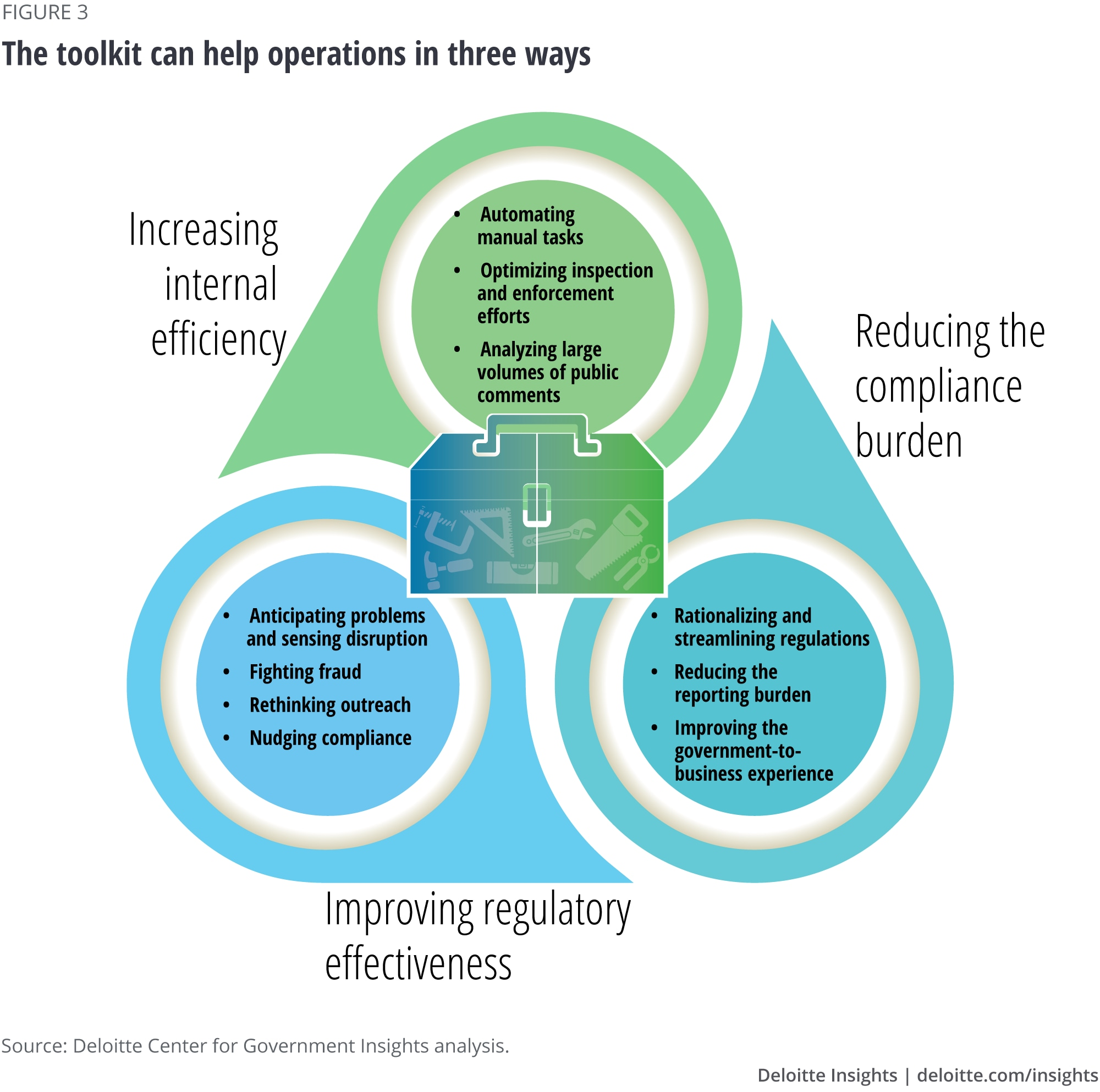 The toolkit can help operations in three ways