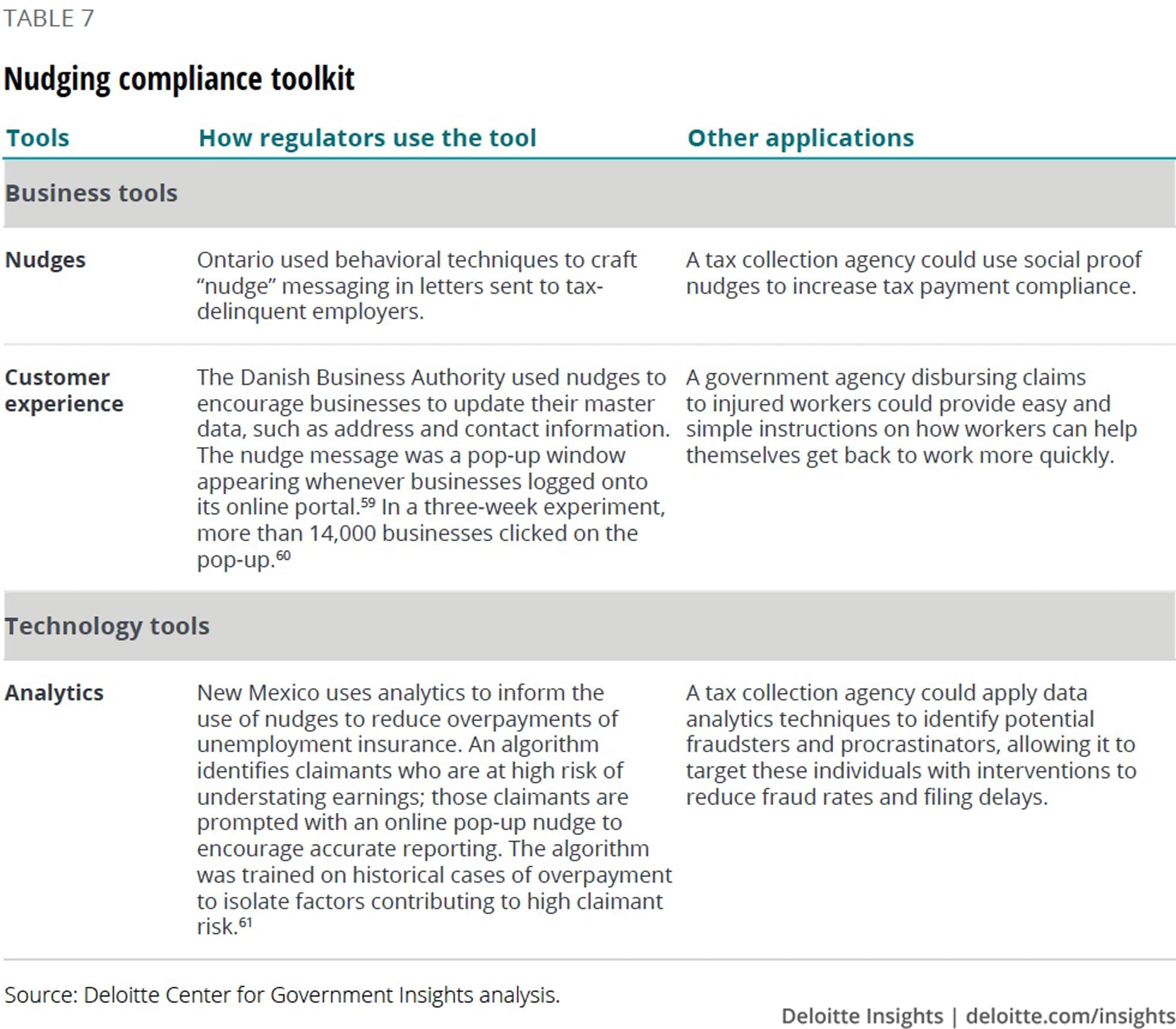 Nudging compliance toolkit