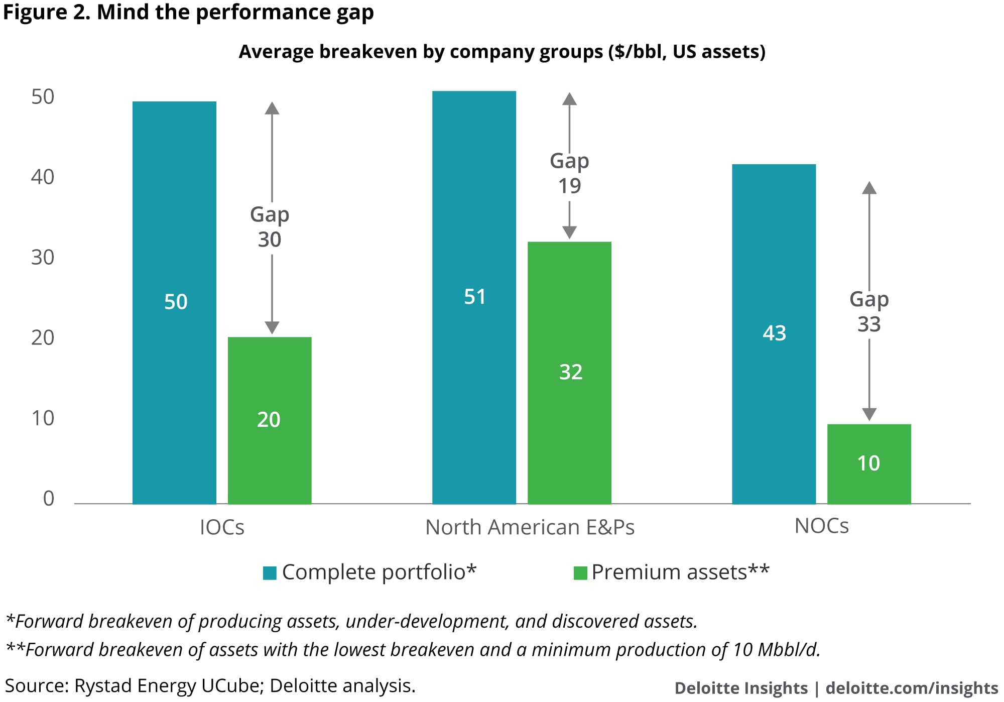 Mind the performance gap