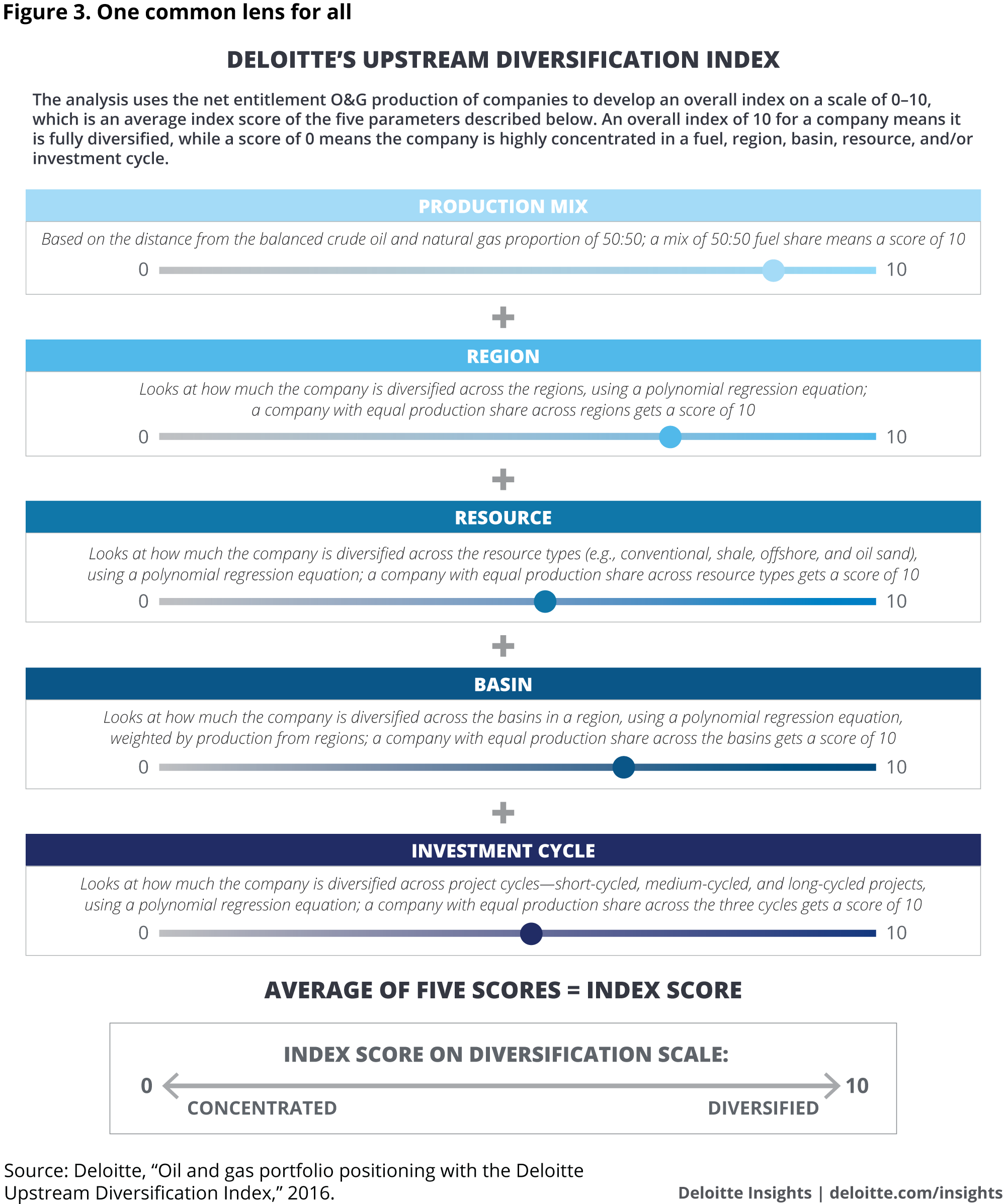 One common lens for all