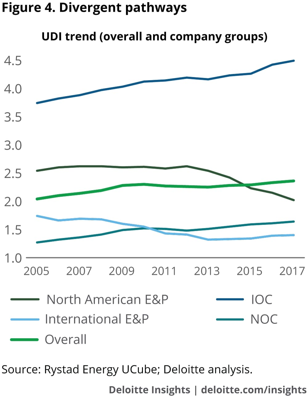 Divergent pathways