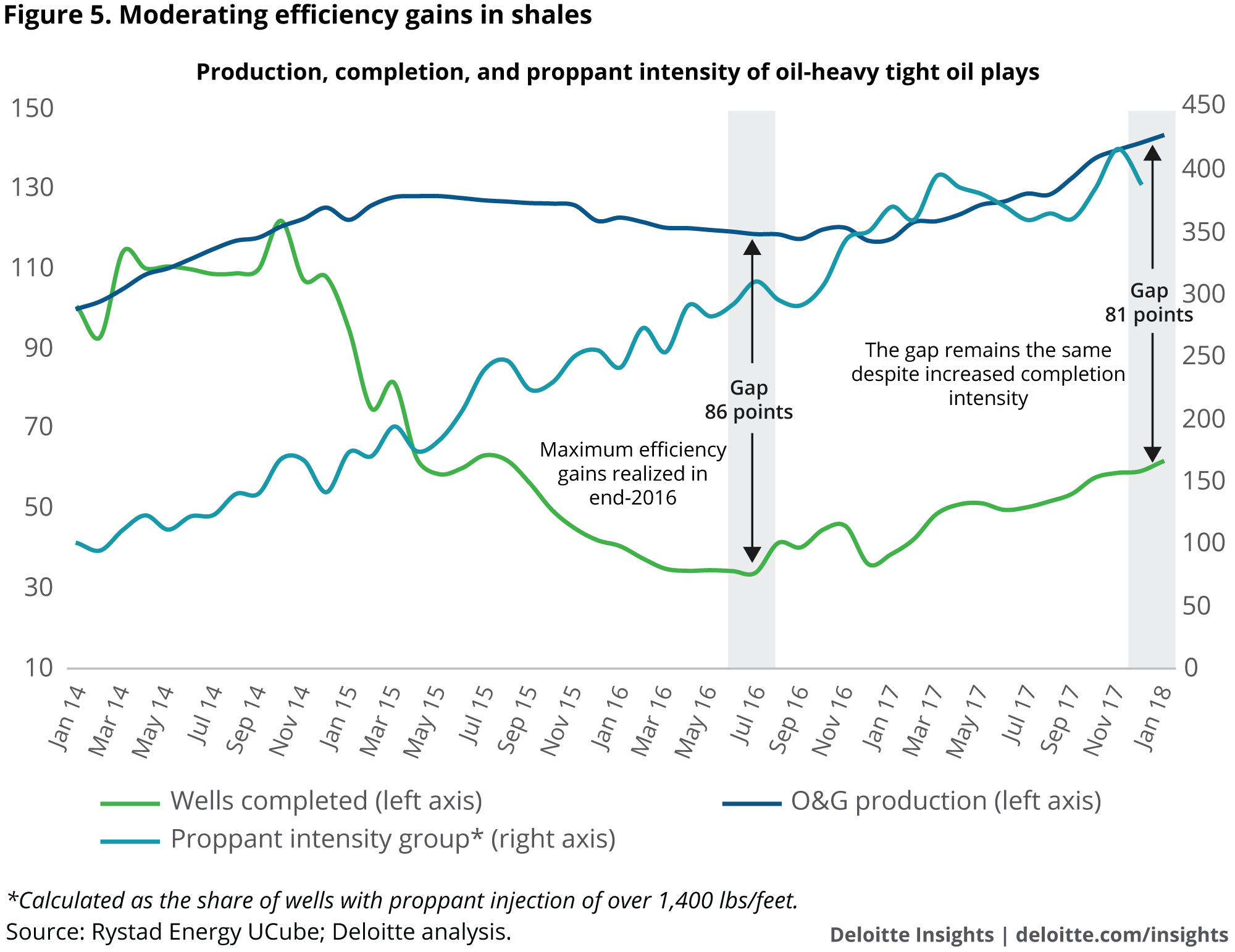 Moderating efficiency gains in shales