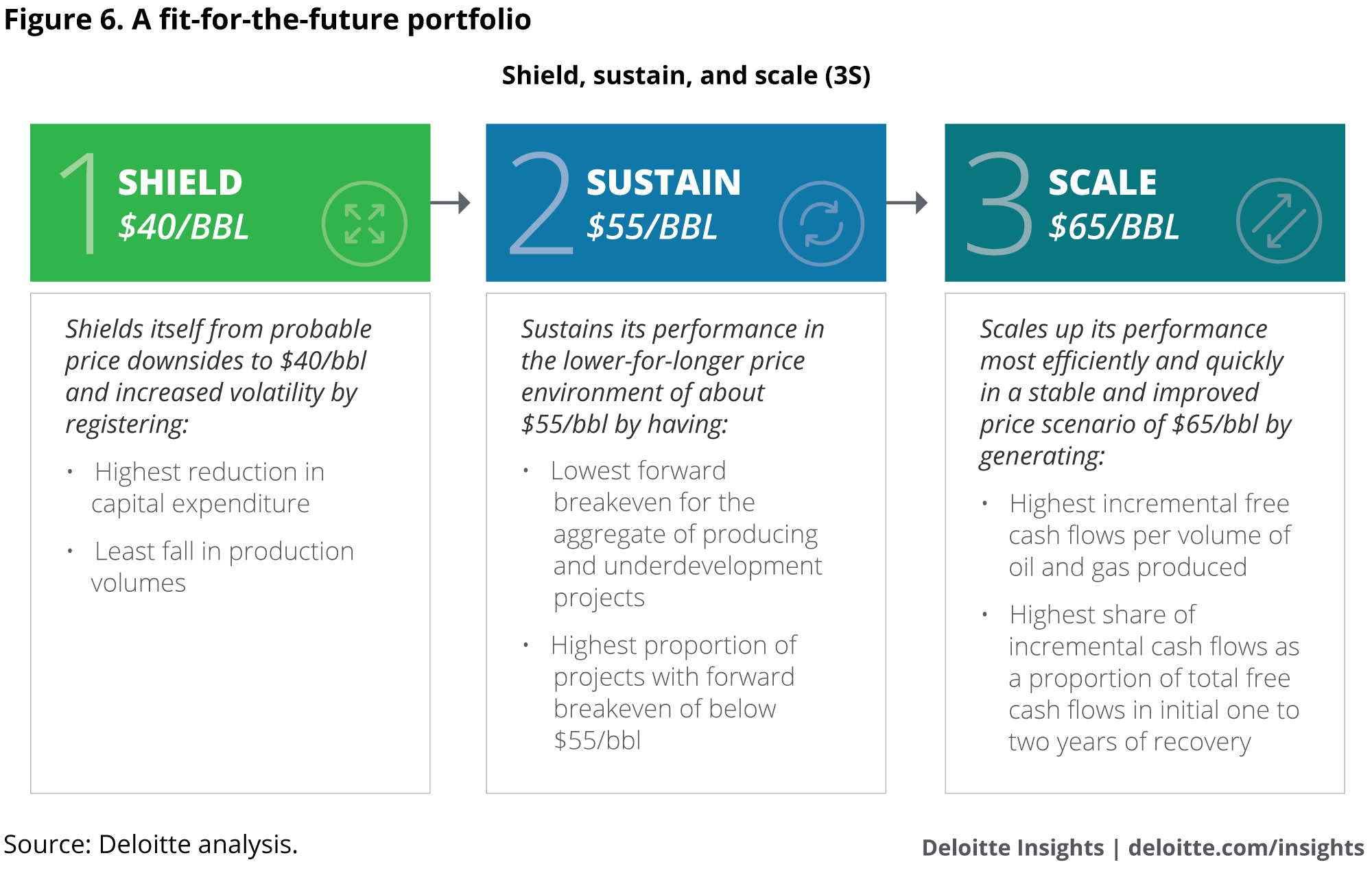 A fit-for-the-future portfolio