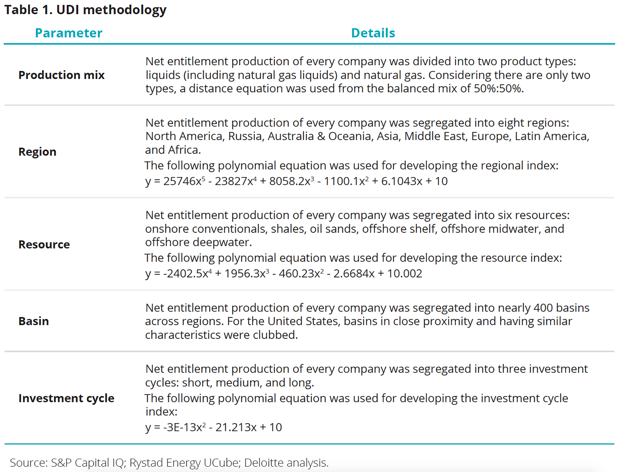 UDI methodology