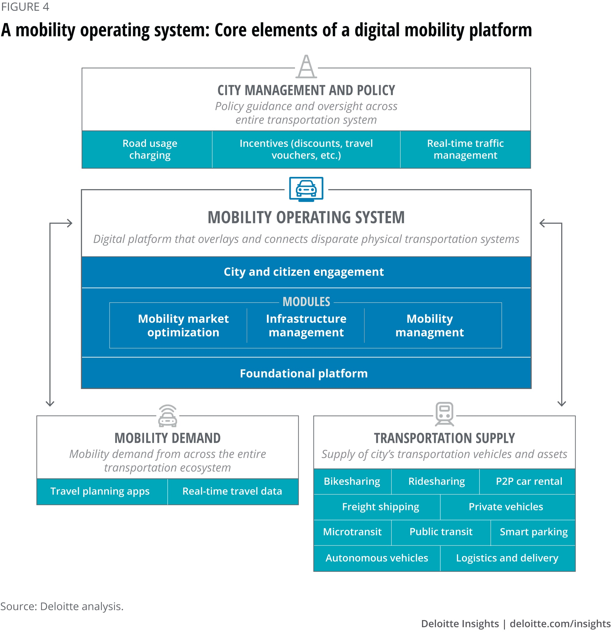 Mobility operating system core elements