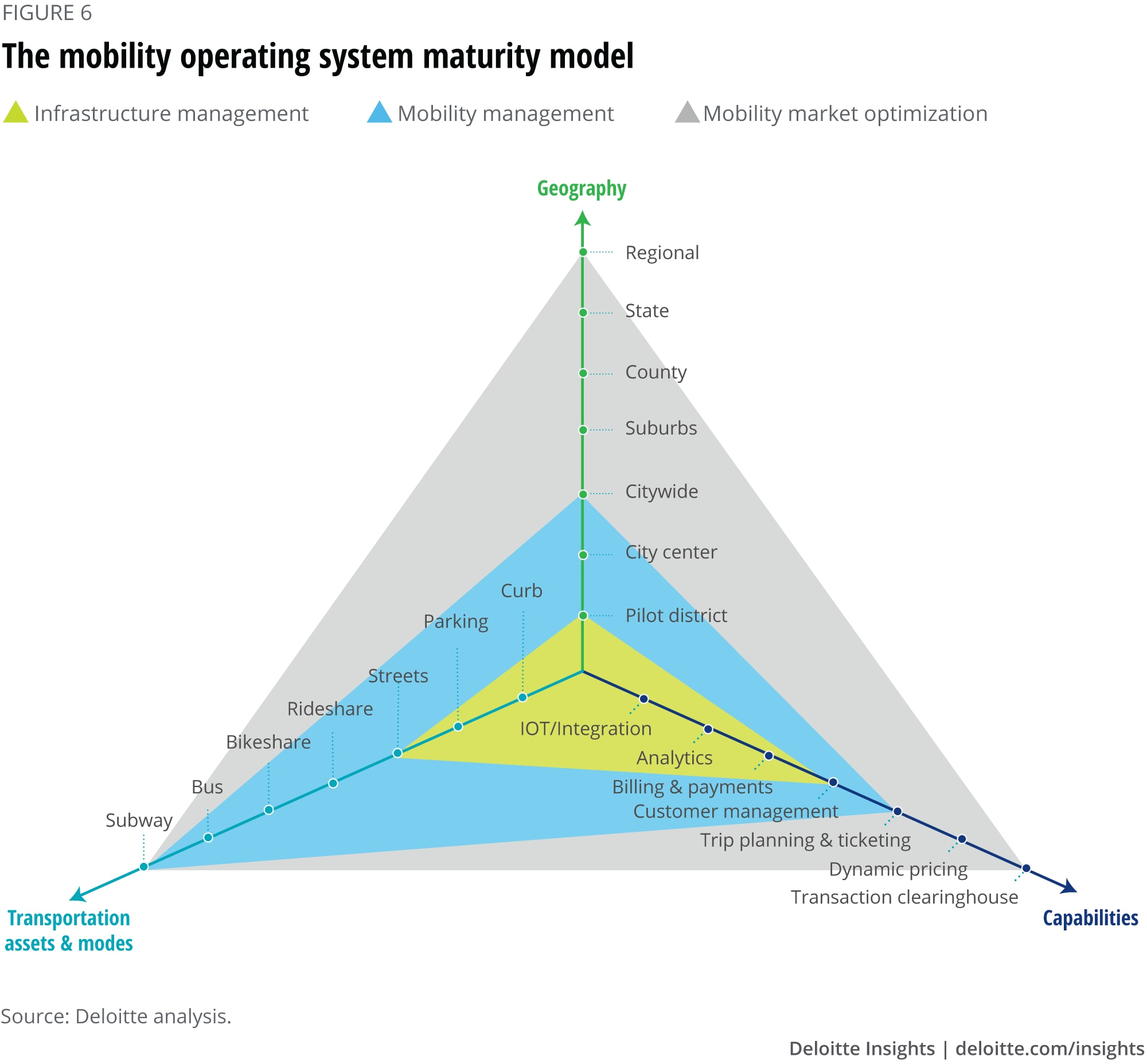 The mobility operating system maturity model