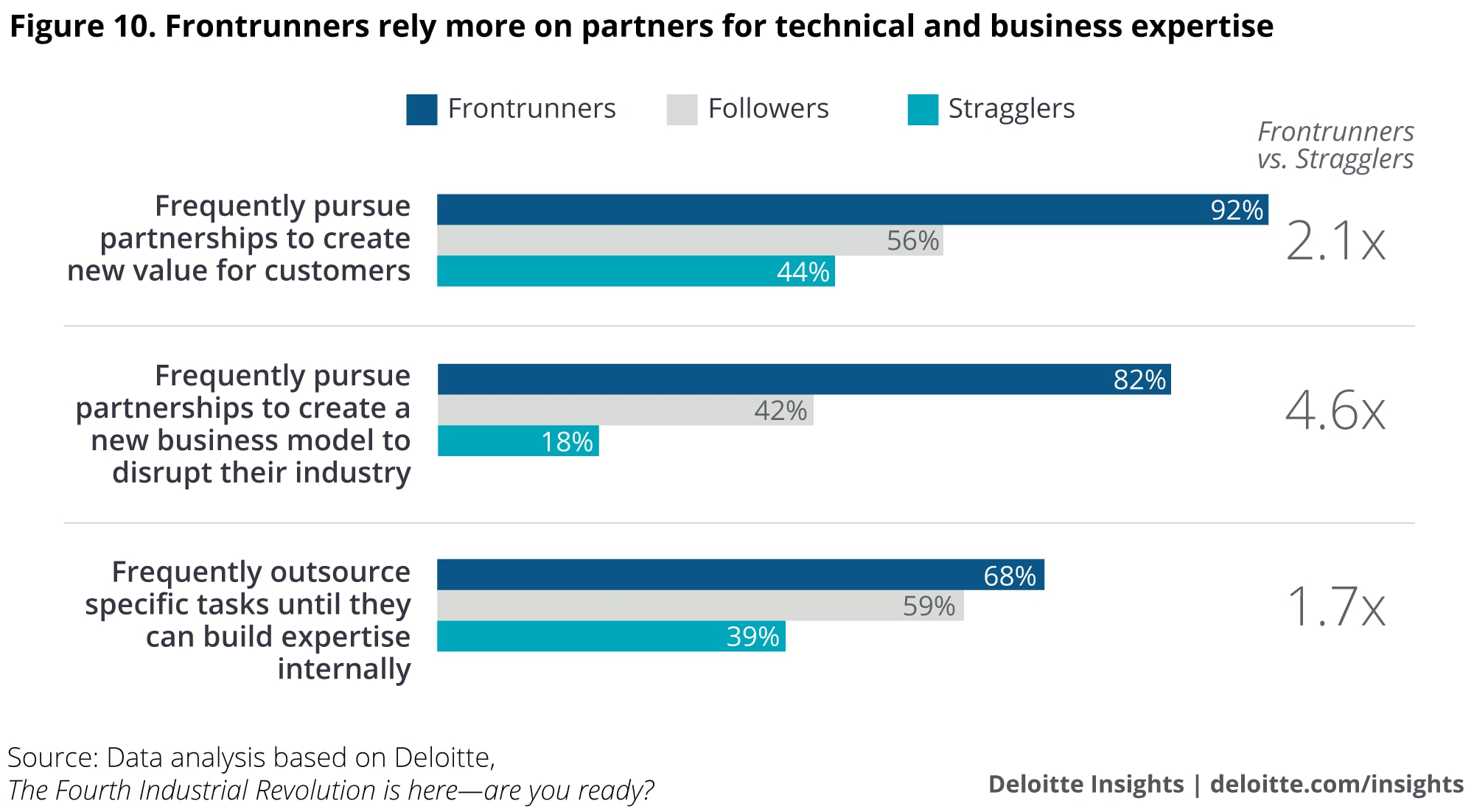 Frontrunners rely more on partners for technical and business expertise