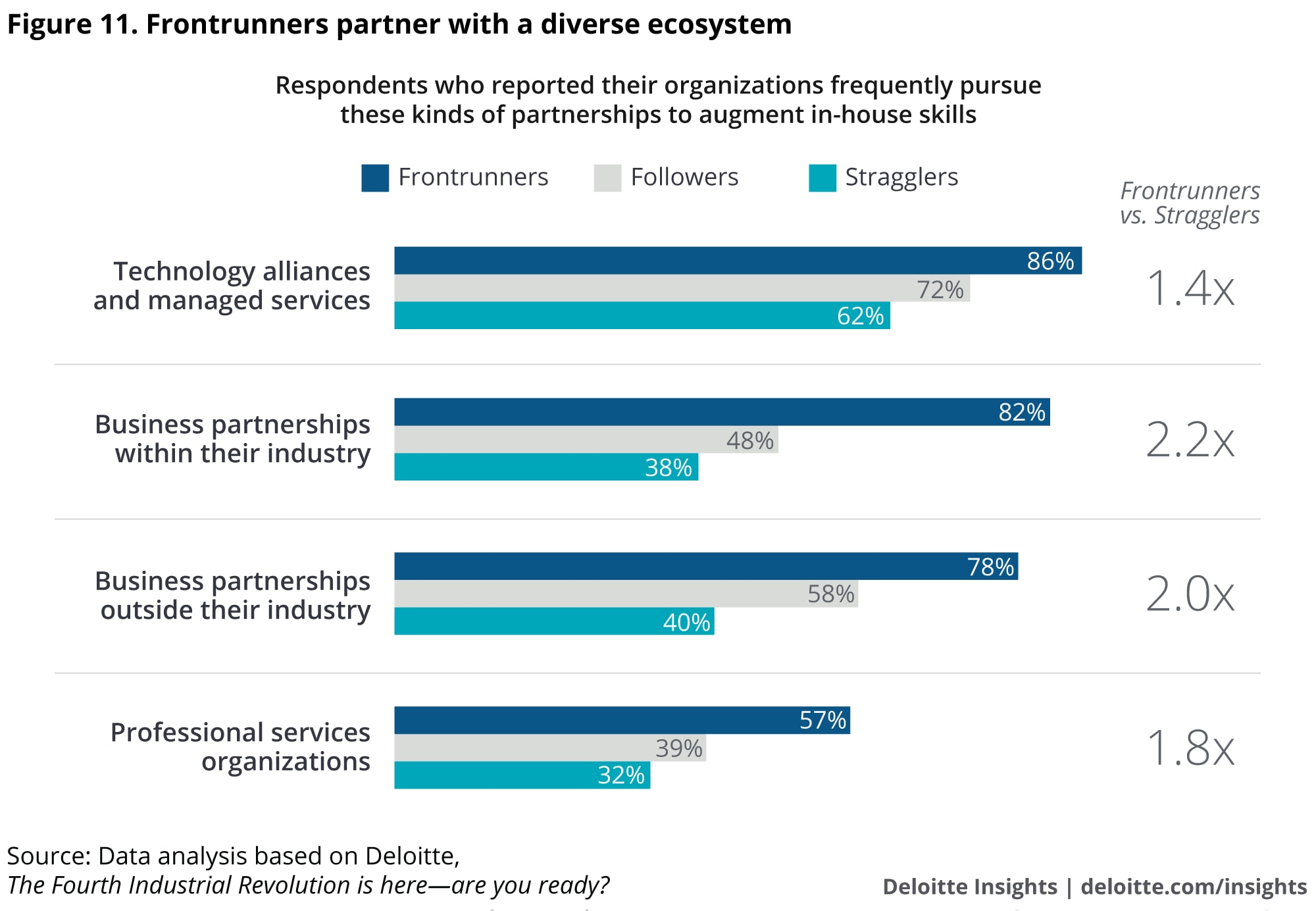 Frontrunners partner with a diverse ecosystem