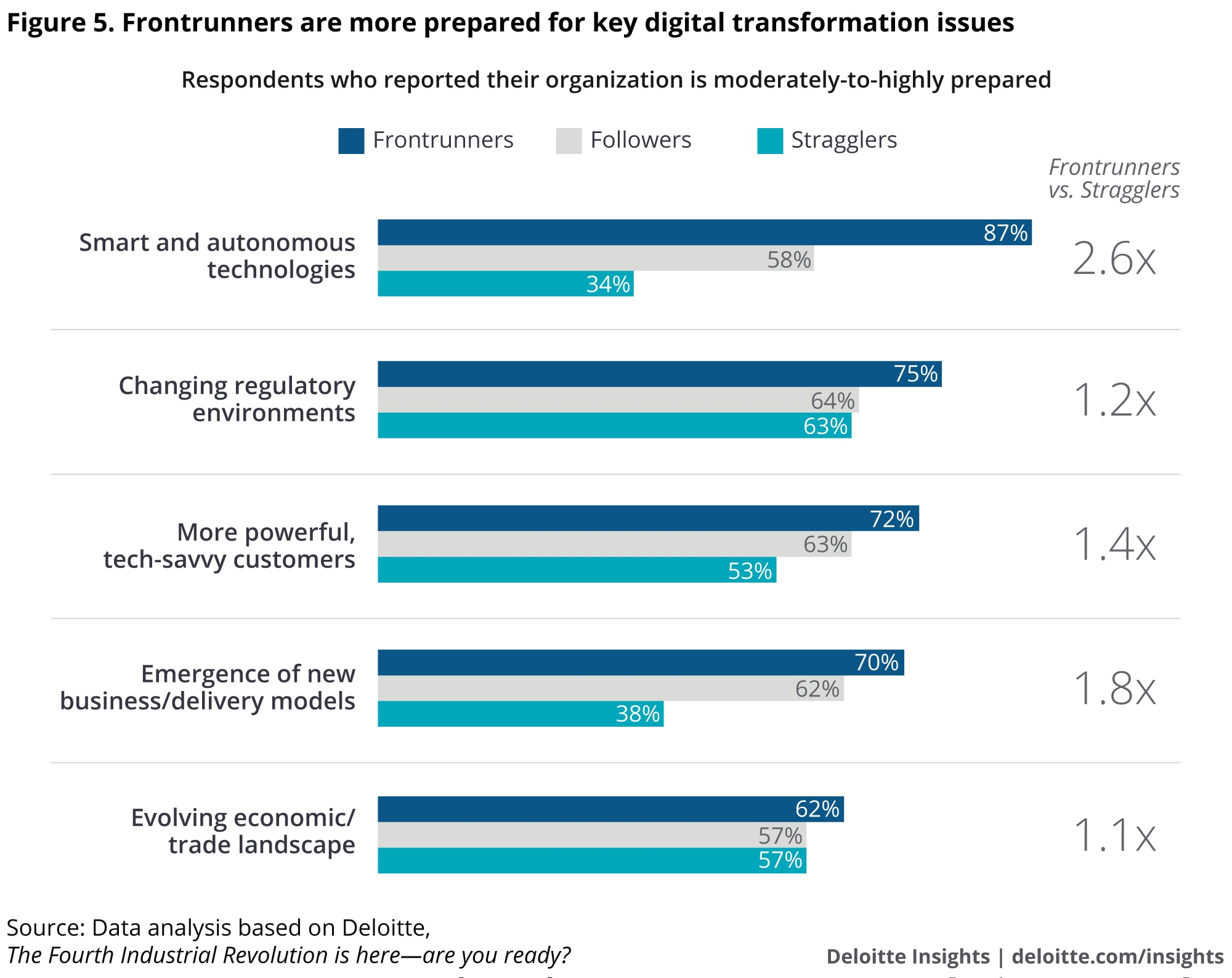 Frontrunners are more prepared for key digital transformation issues