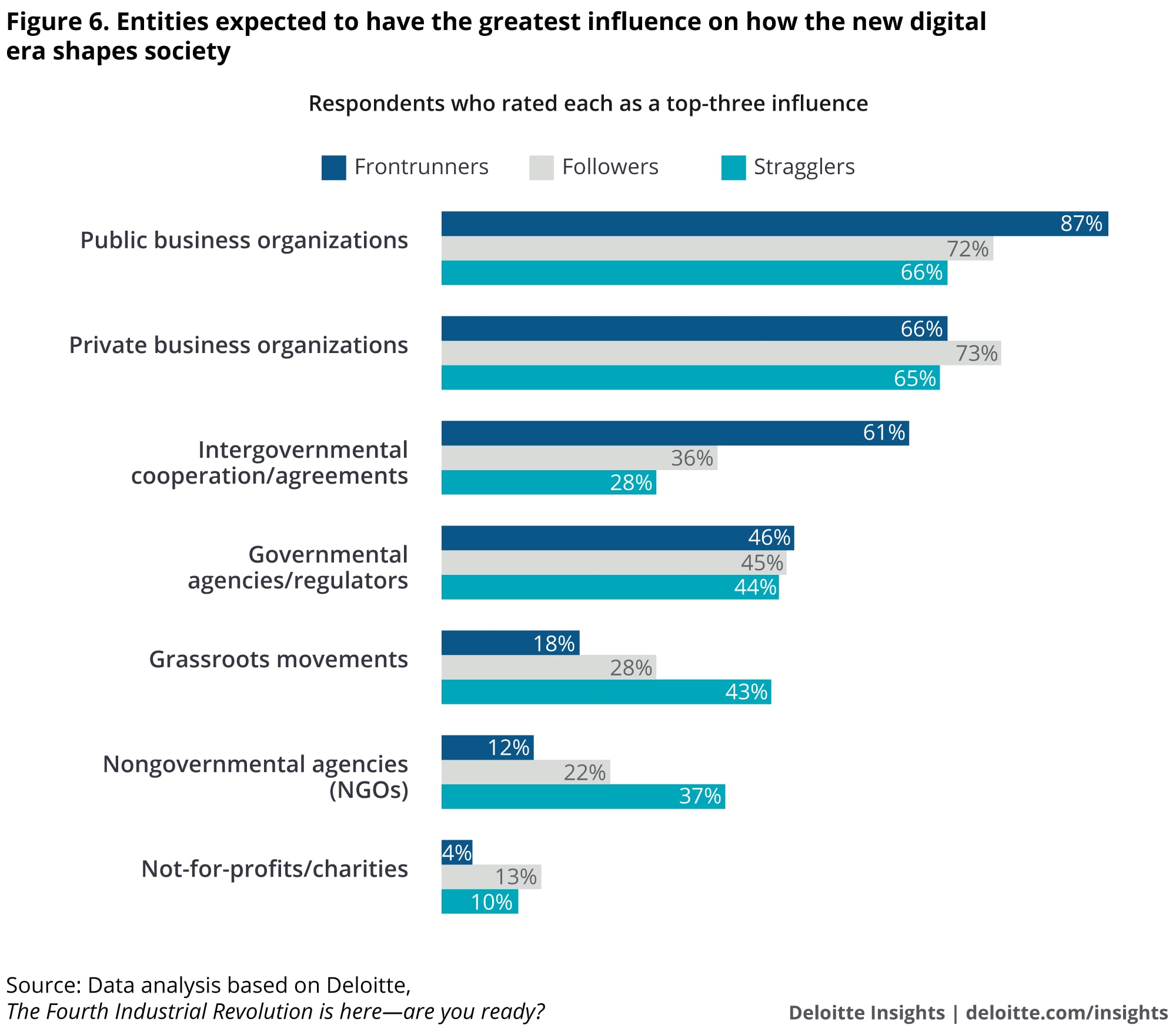 Entities expected to have the greatest influence on how the new digital era shapes society