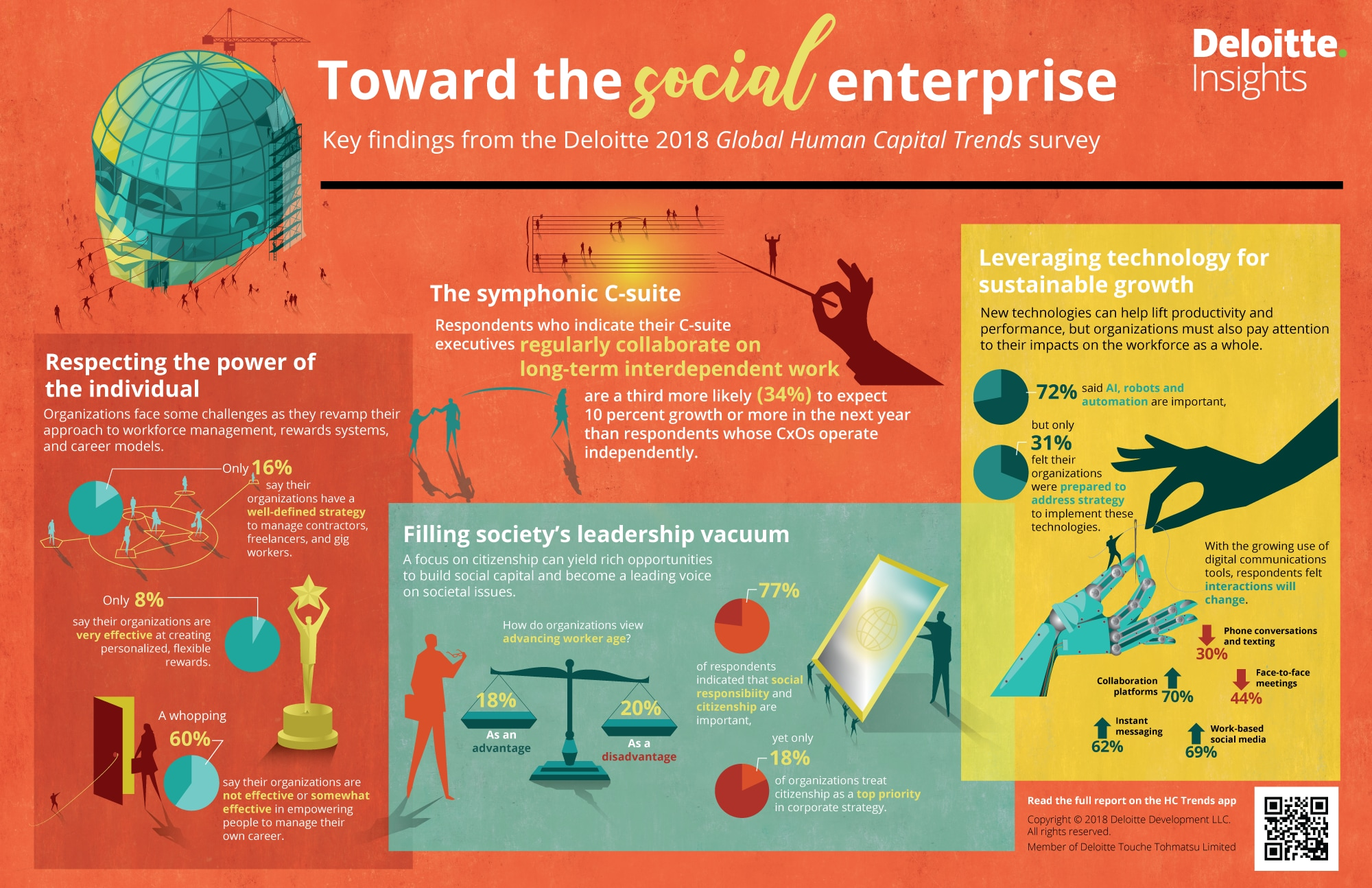 Infographic Trends In Special Education >> Infographic 2018 Global Human Capital Trends Deloitte Insights