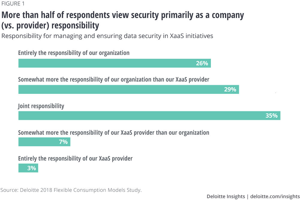 More than half of respondents view security primarily as a company (vs. provider) responsibility