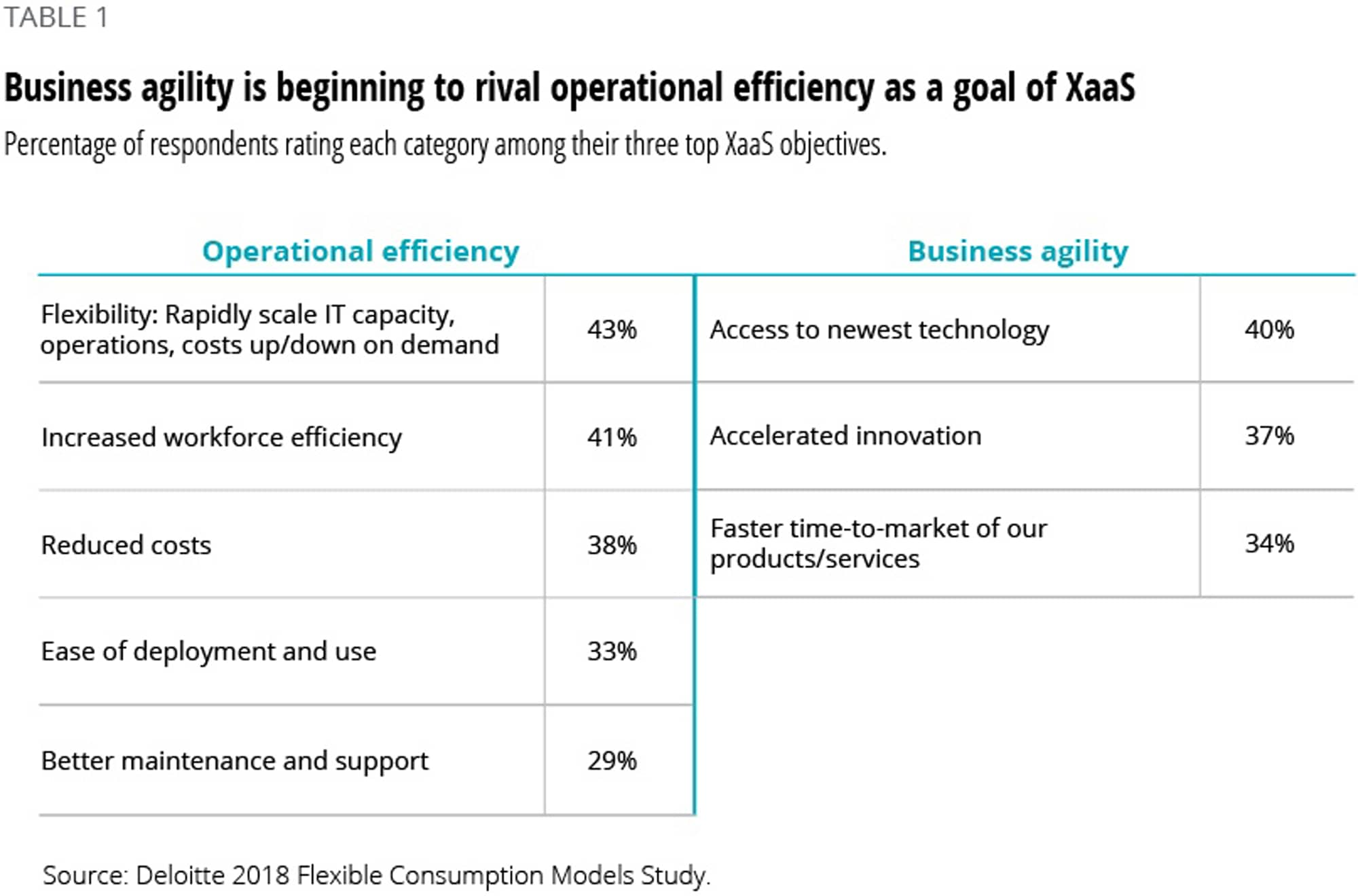 Business agility is beginning to rival operational efficiency as a goal of XaaS