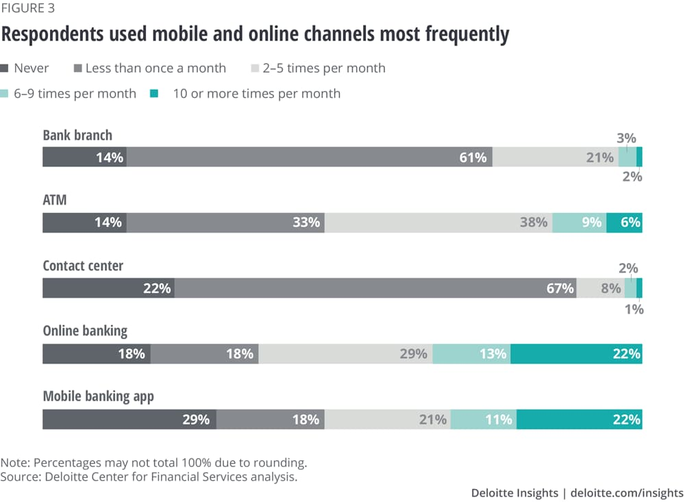 Respondents used mobile and online channels most frequently