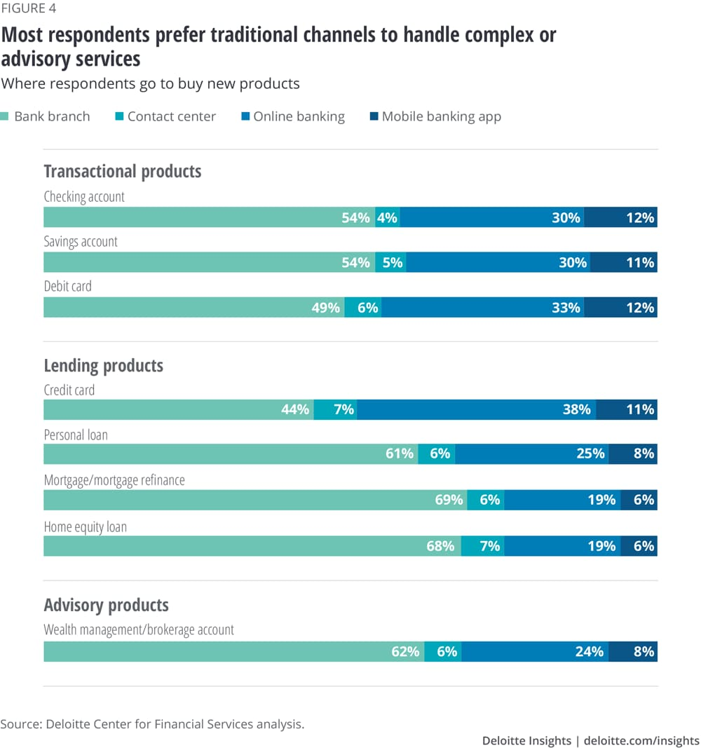 Most respondents prefer traditional channels to handle complex or advisory services