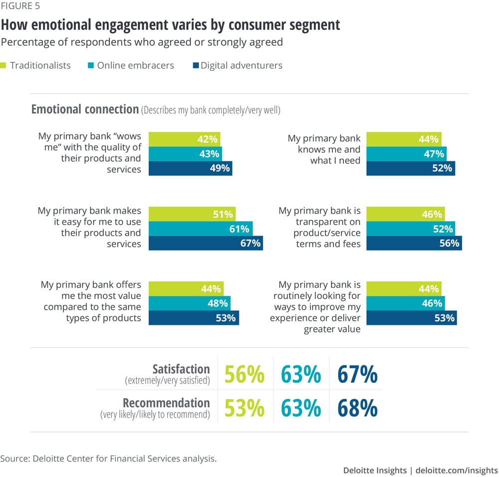 How emotional engagement varies by consumer segment