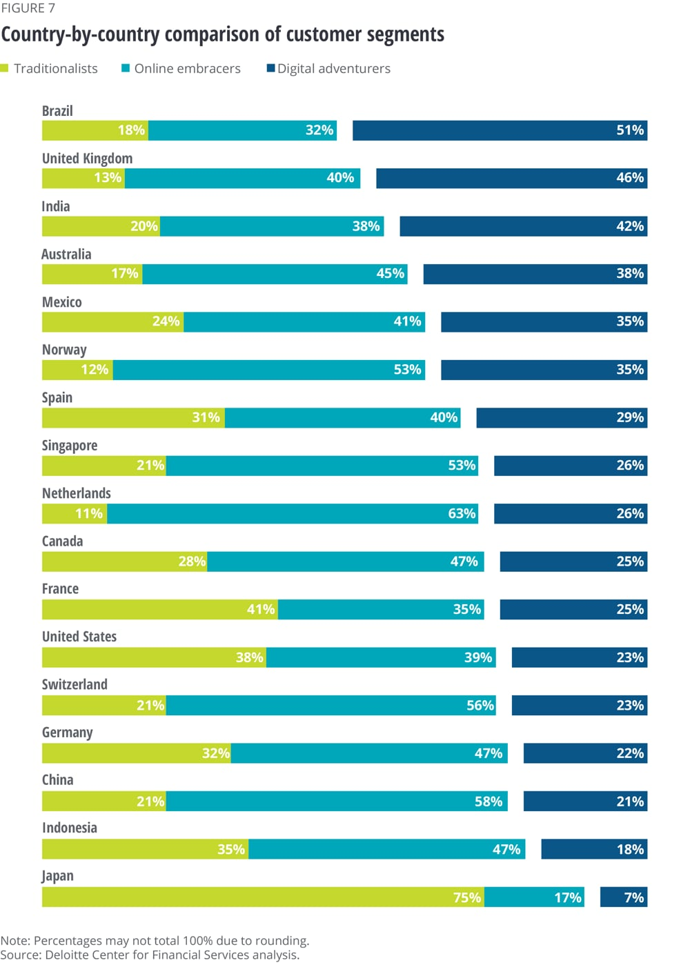 Country-by-country comparison of customer segments