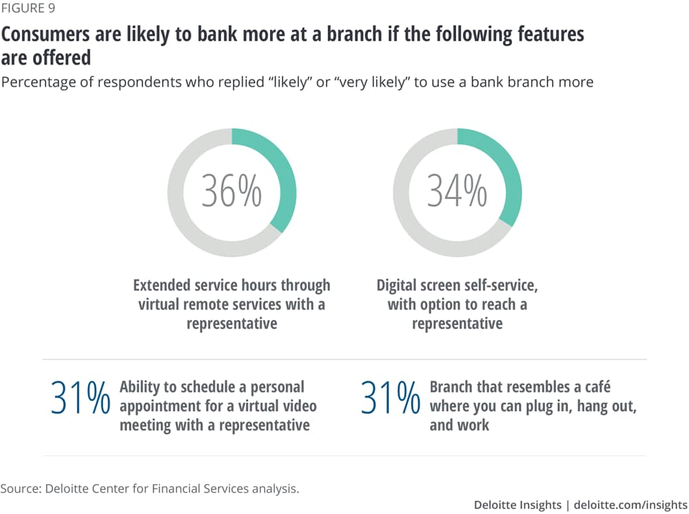 Consumers are likely to bank more at a branch if the following features are offered