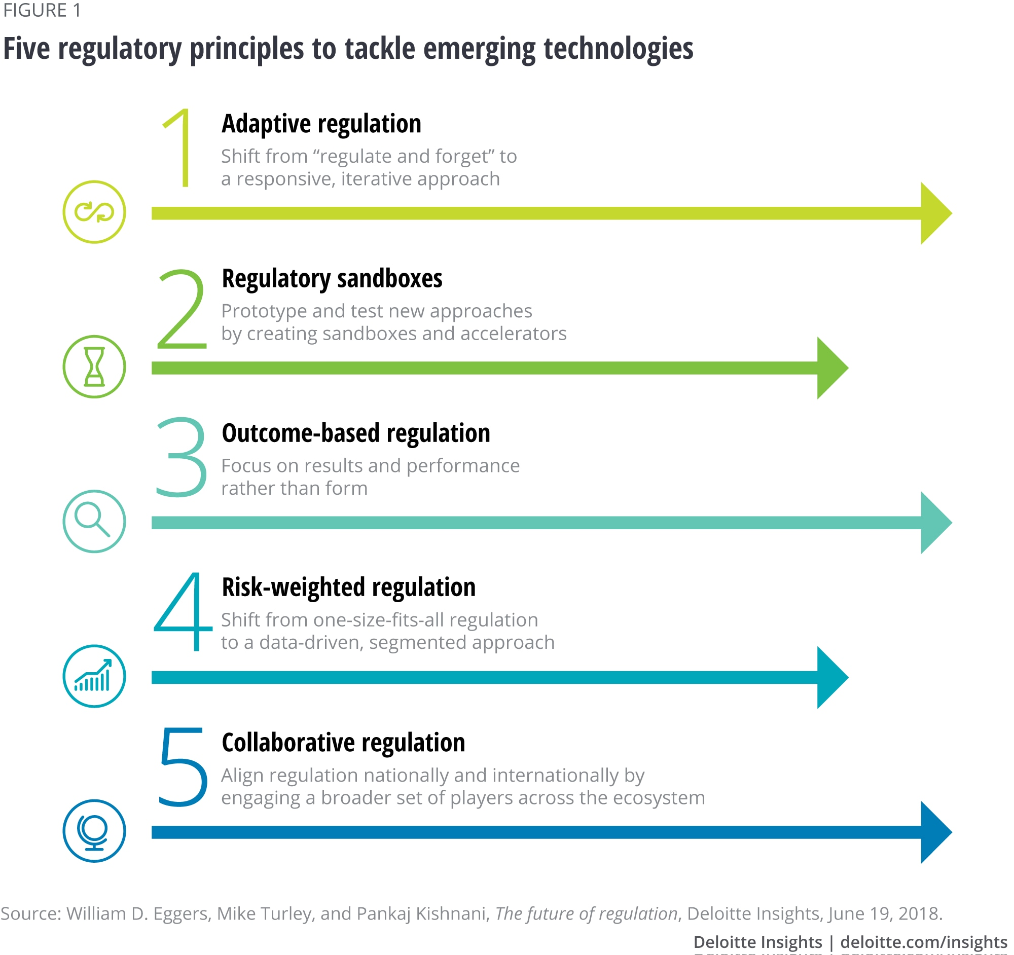 Five regulatory principles to tackle emerging technologies