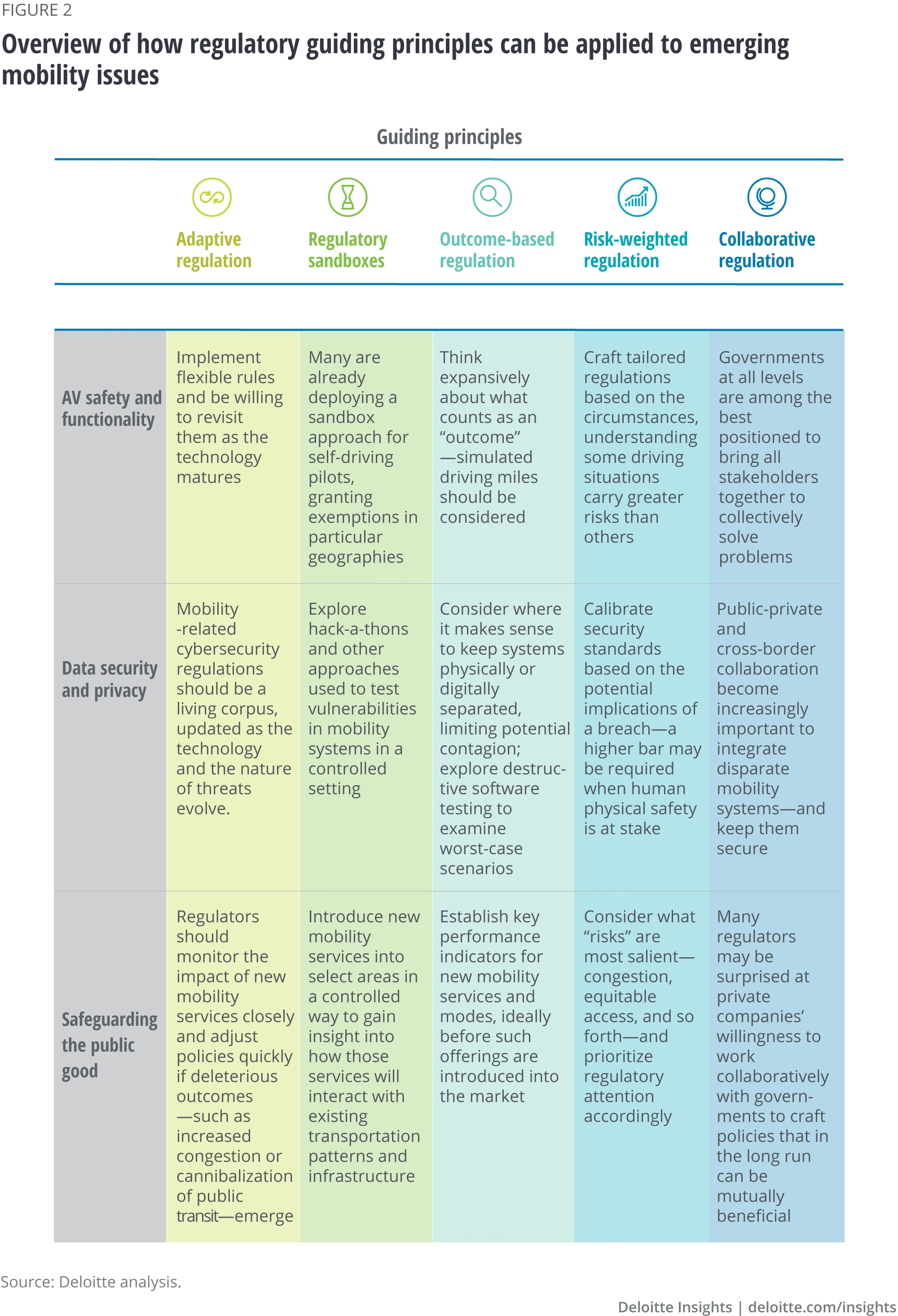 Figure 2. Overview of how regulatory guiding principles can be applied to emerging mobility issues