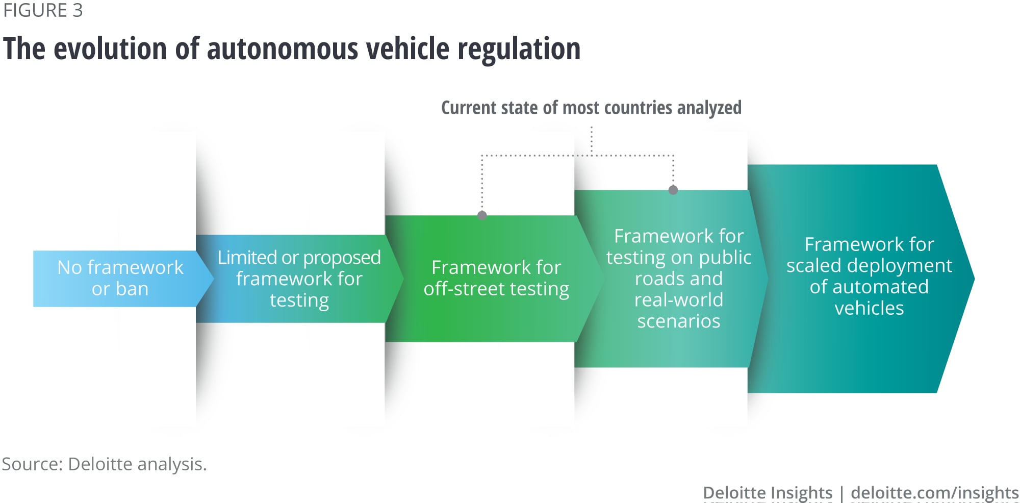 The evolution of autonomous vehicle regulation