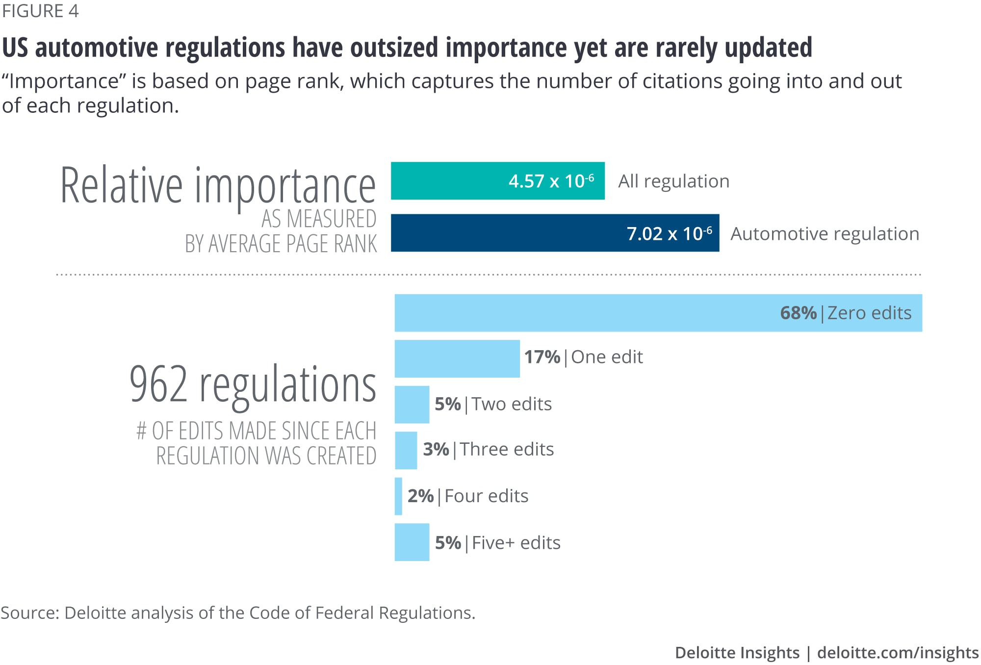 US automotive regulations have outsized importance yet are rarely updated