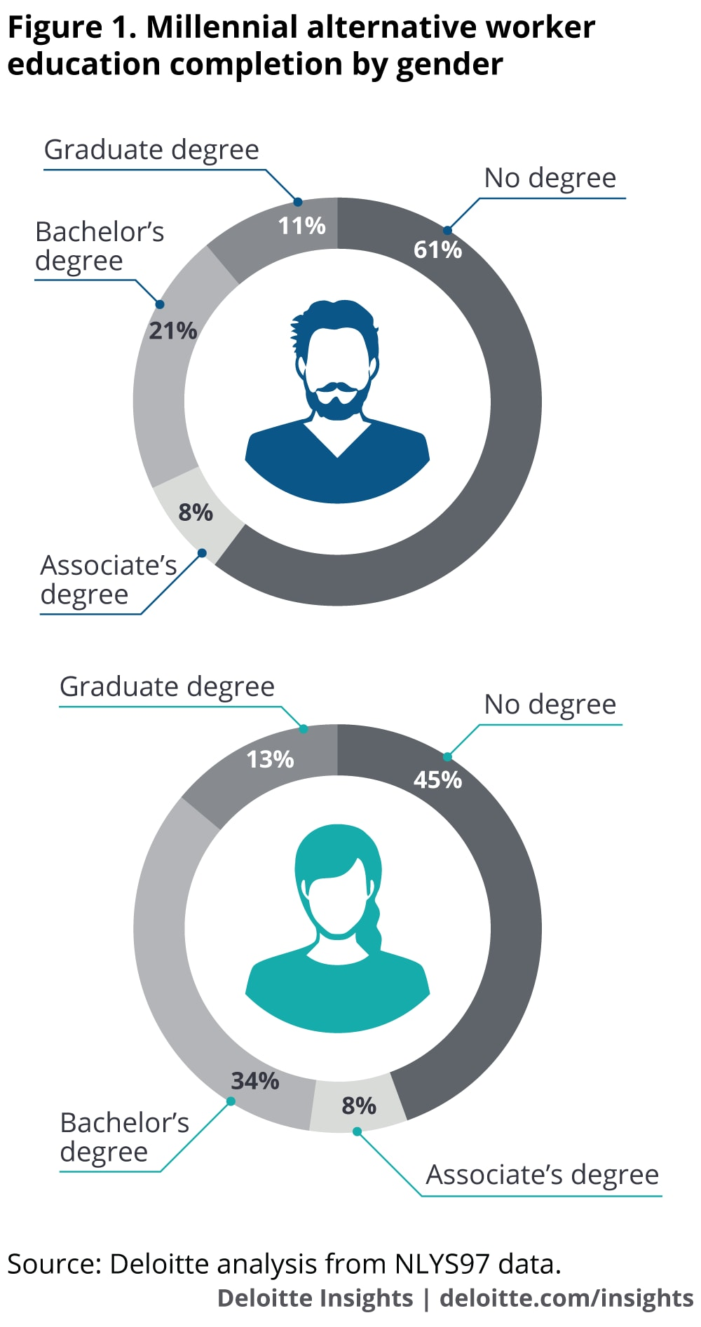 Millennial alternative worker education completion by gender