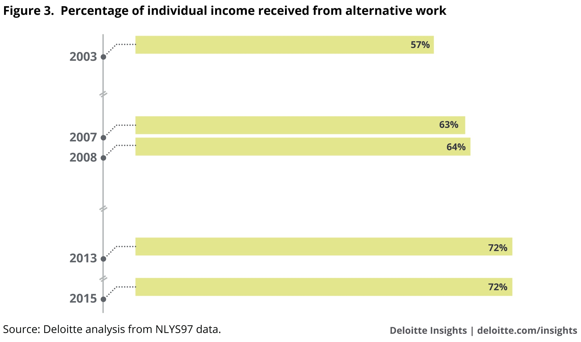 Percentage of household income received from alternative work