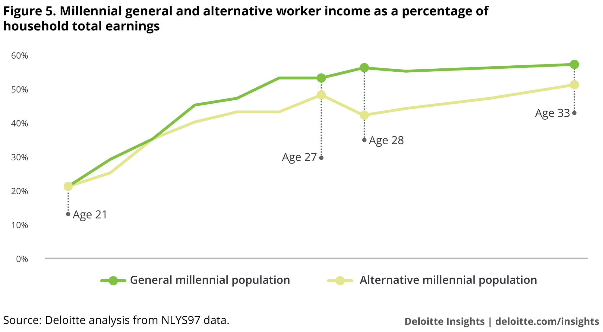 Millennial general and alternative worker income as a percentage of household total earnings