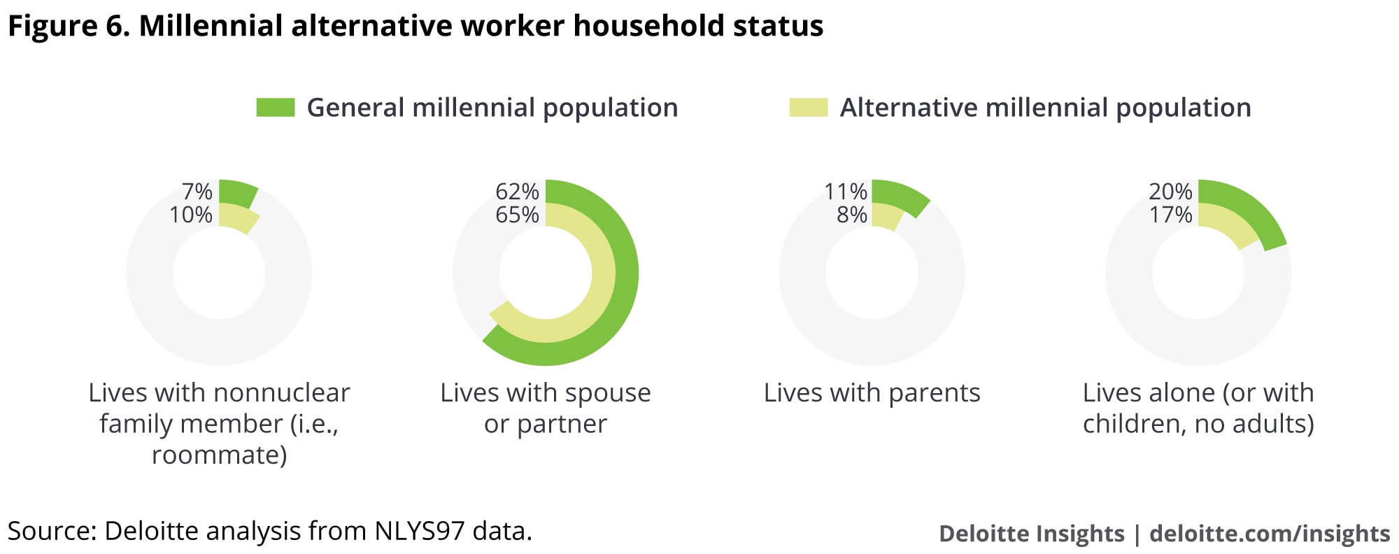Millennial alternative worker household status