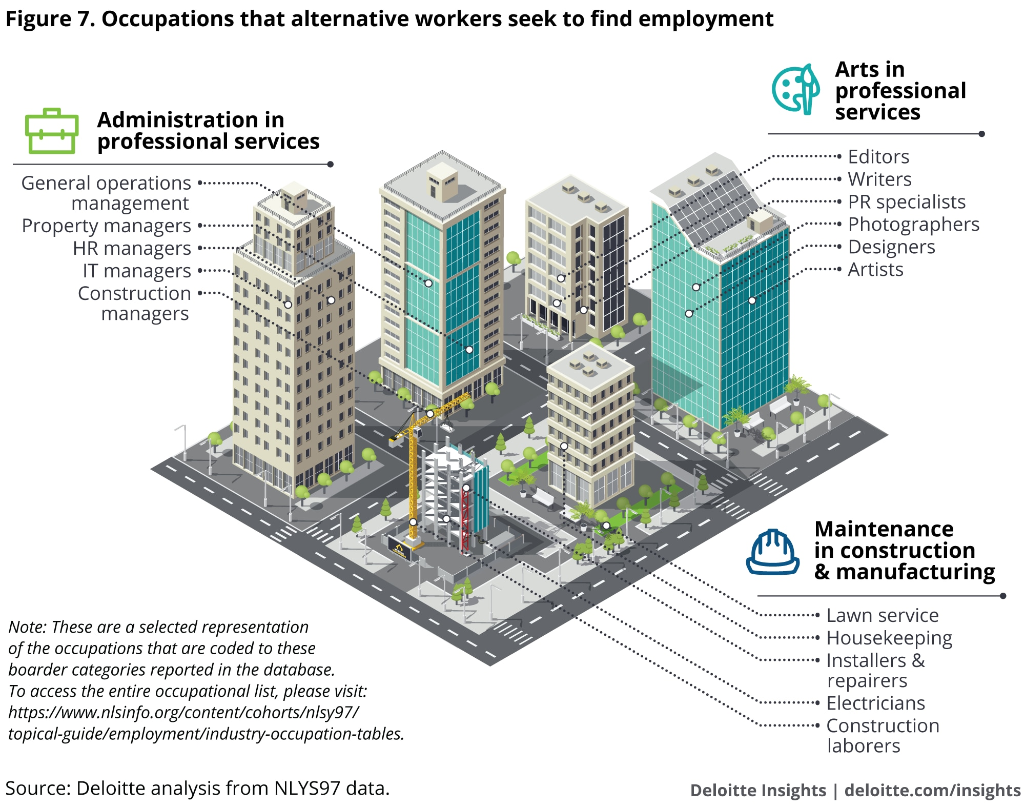 Occupations that alternative workers seek to find employment