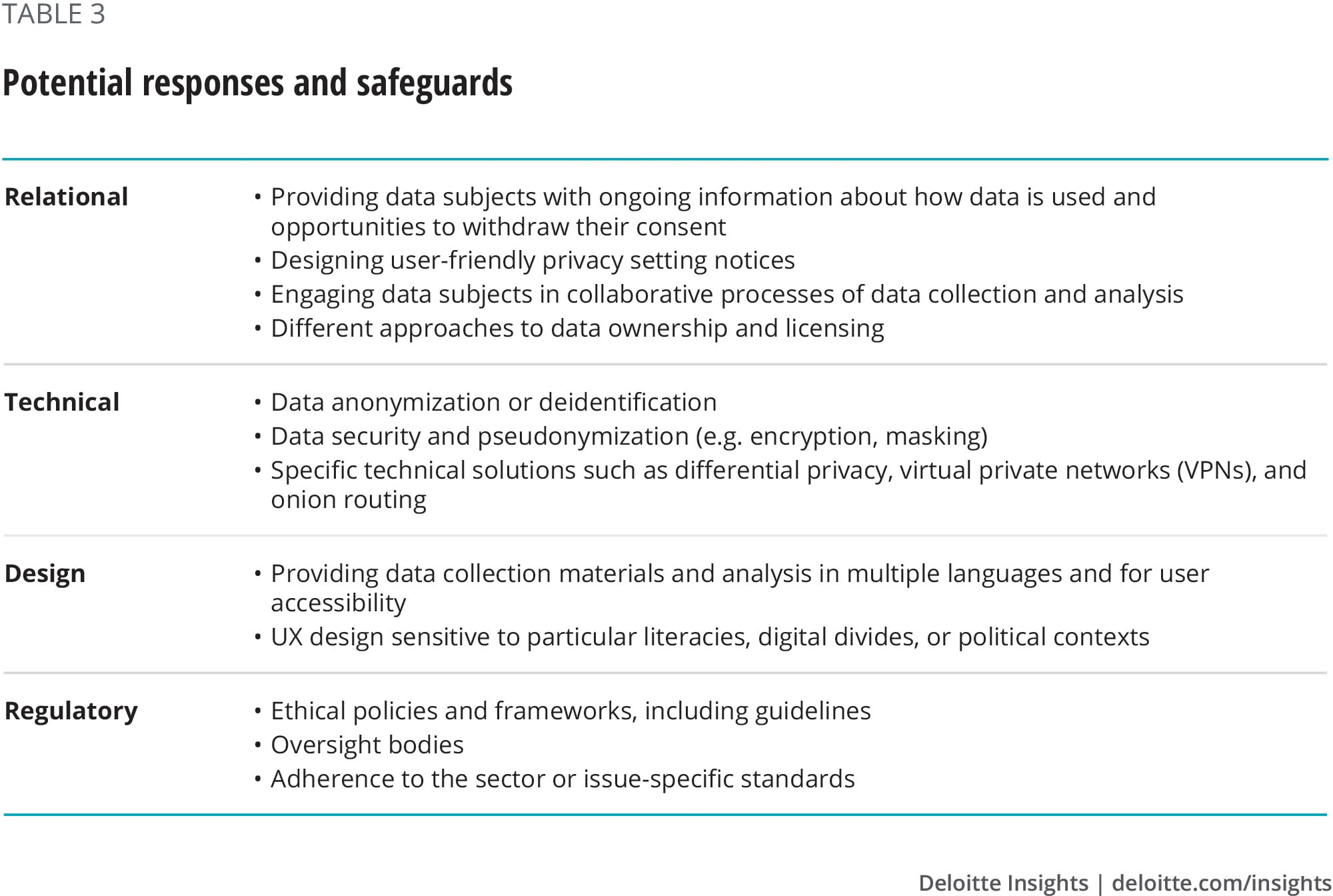 Managing Data Ethics Deloitte Insights