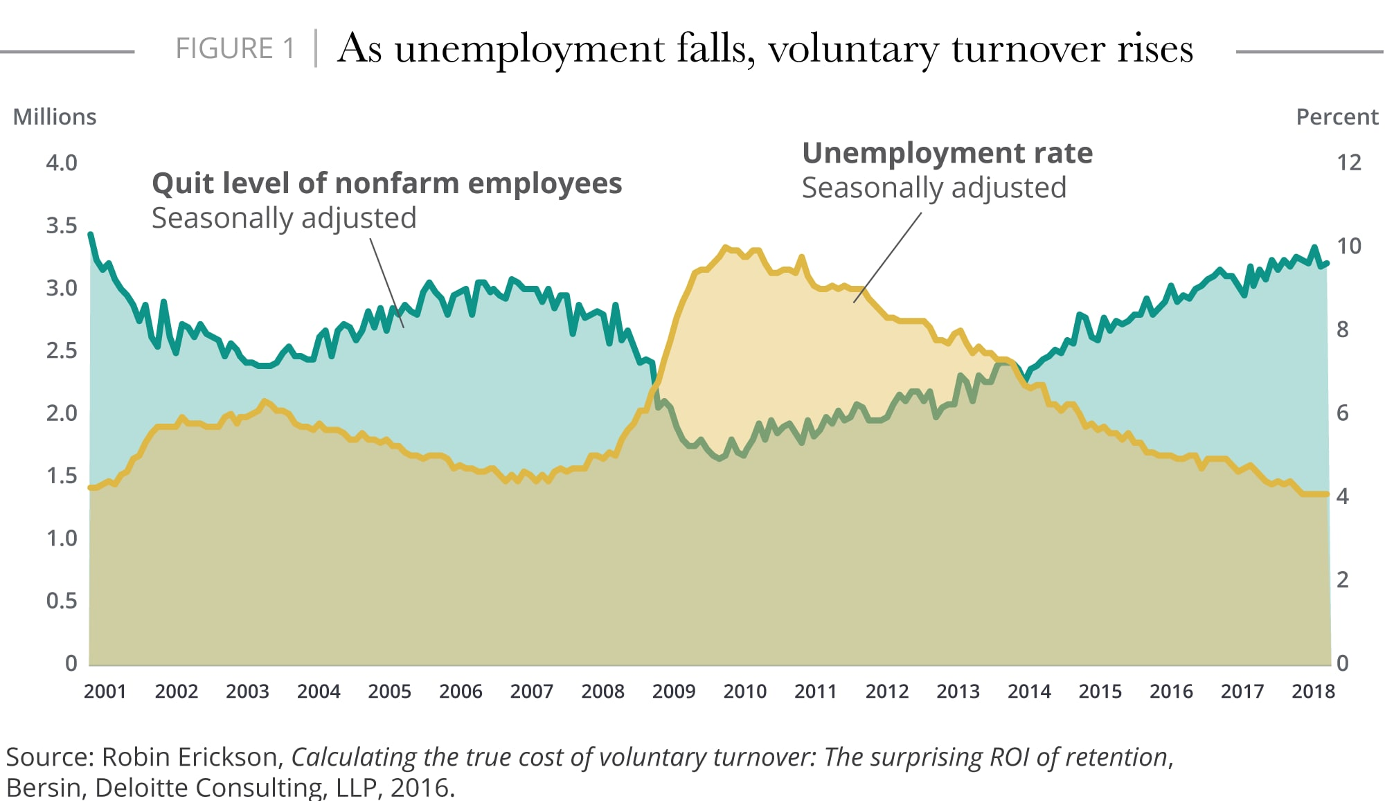 As unemployment falls, voluntary turnover rises