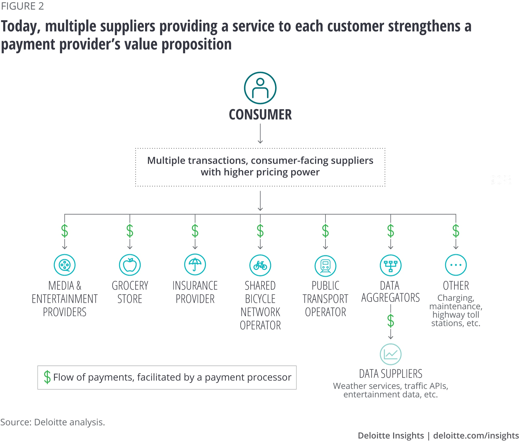 Today, multiple suppliers providing a service to each customer strengthens a payment provider's value proposition
