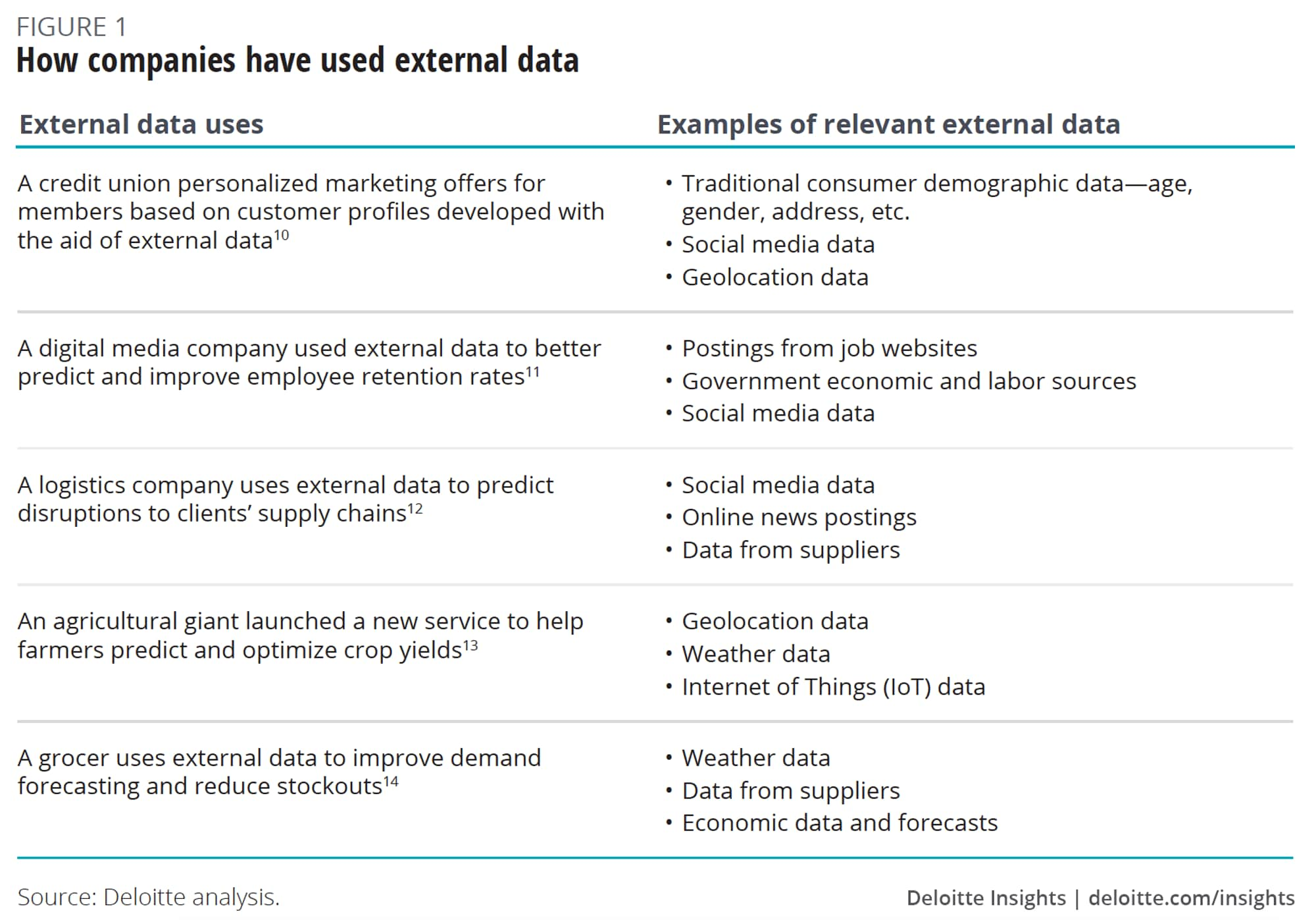 How companies have used external data